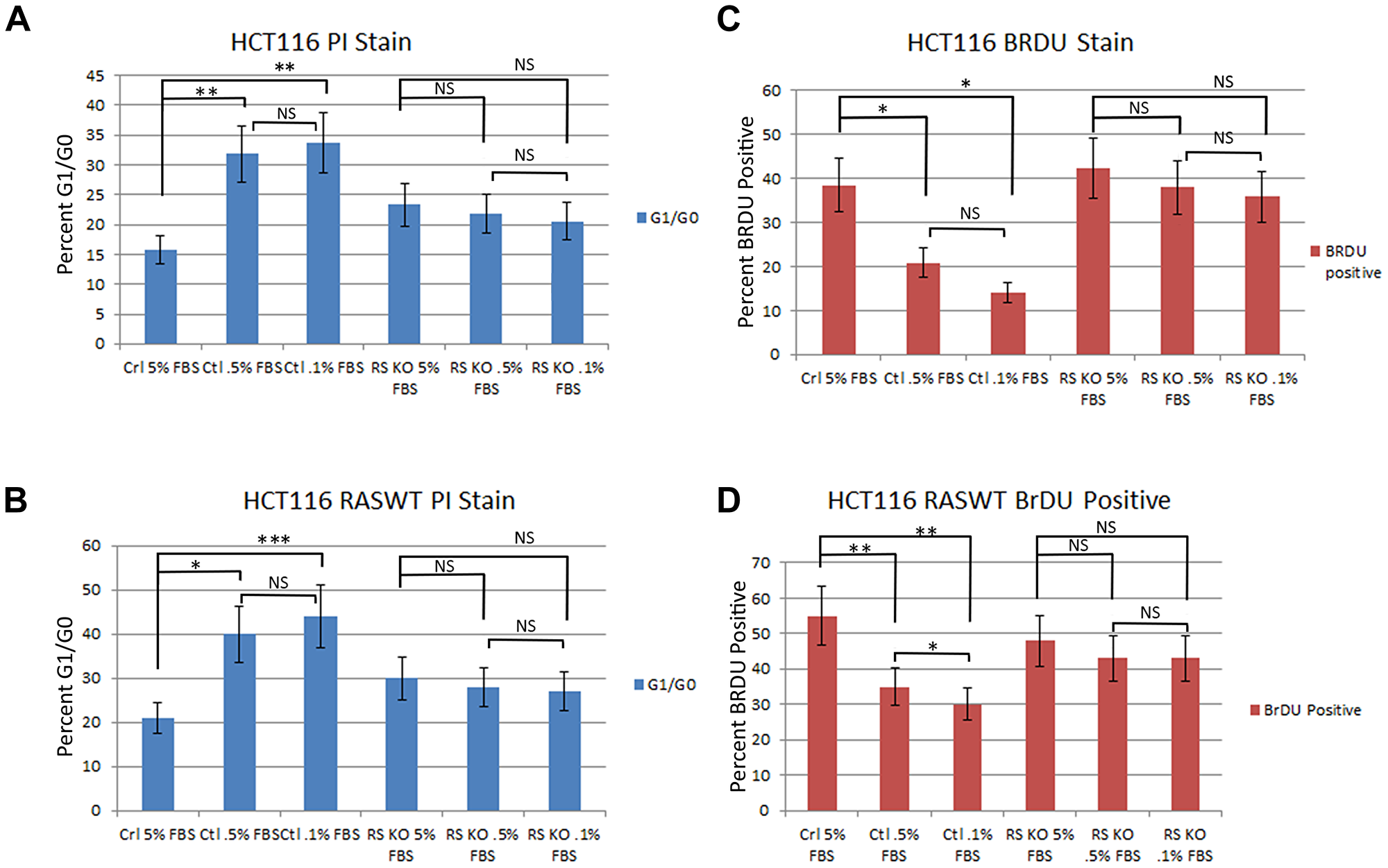 Knockout of PTPRS in KRAS mutant and KRAS WT cells increased growth potential.