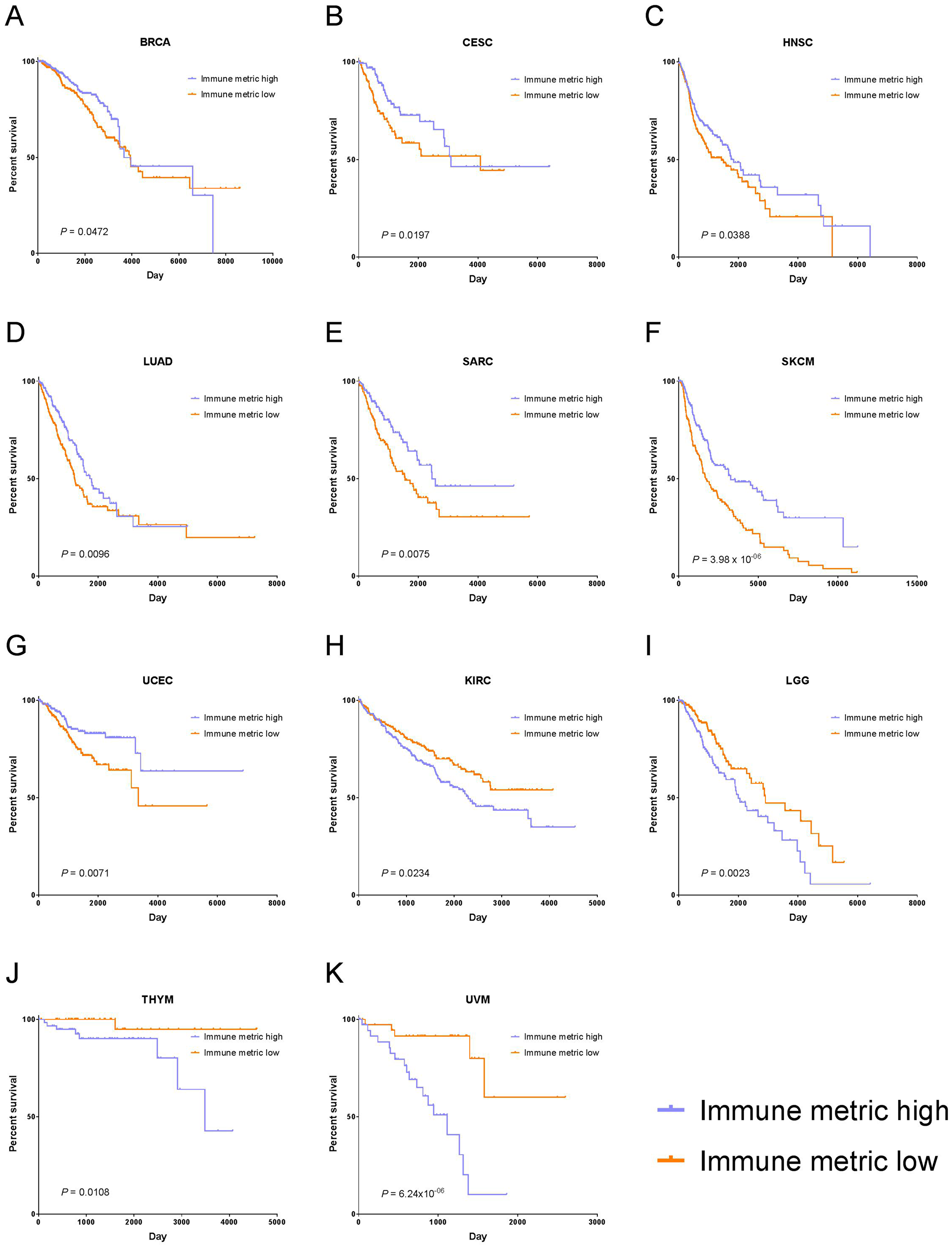 Tumor types with significant correlation of tumor immune response with OS.