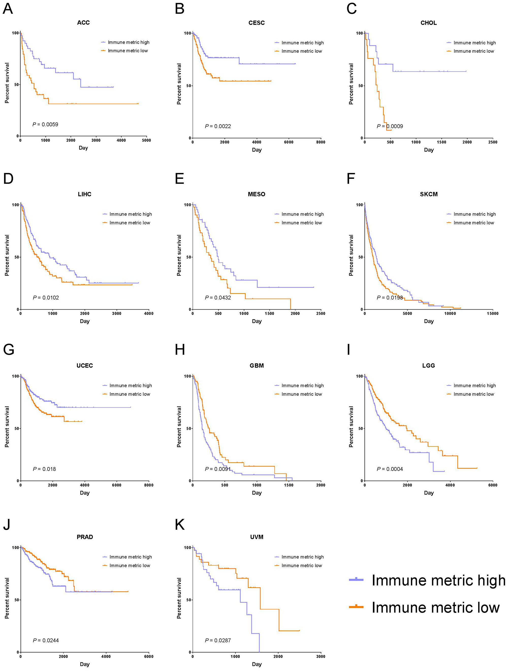 Tumor types with significant correlation of tumor immune response with PFI.