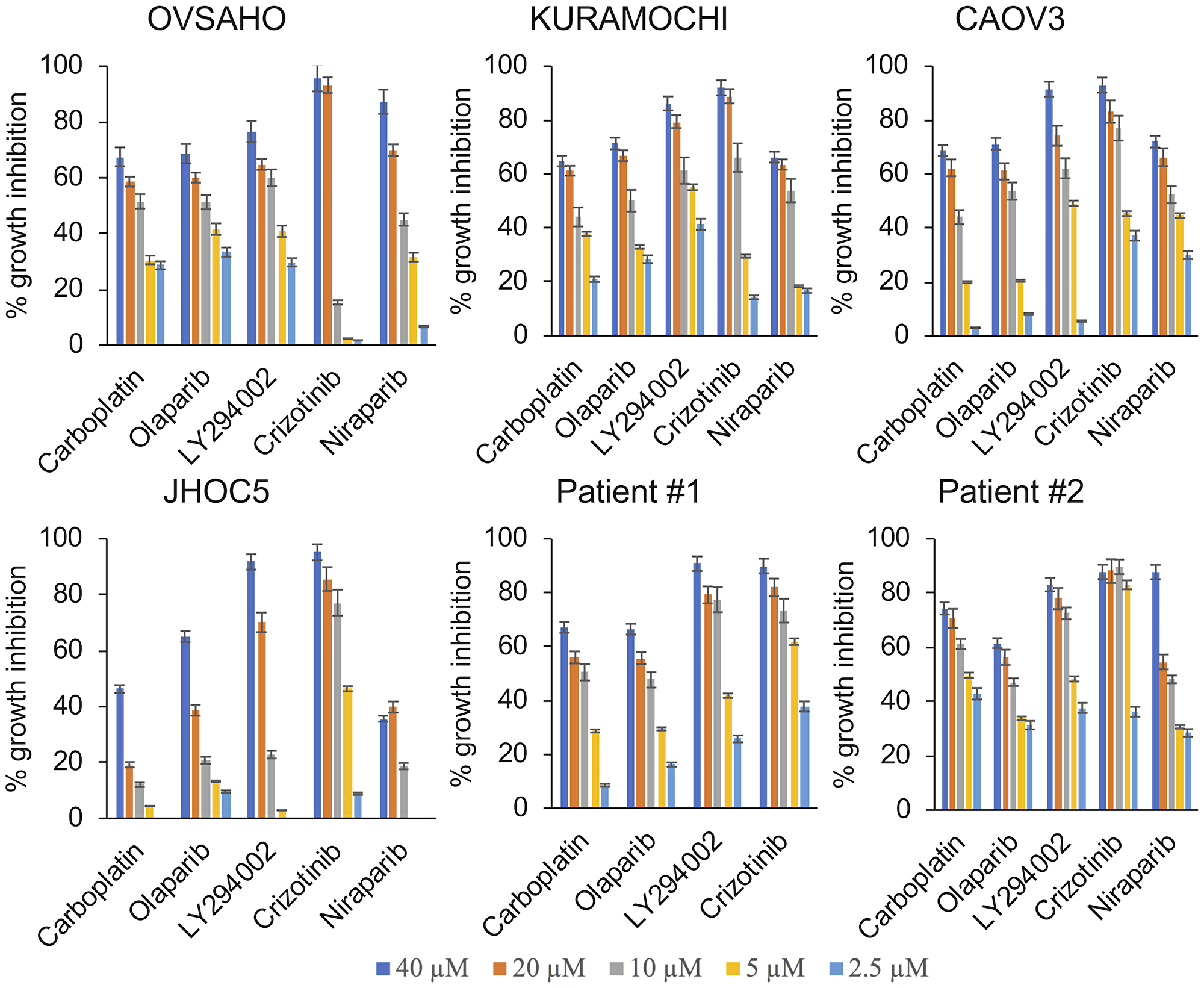 Crizotinib And Parp Inhibitors Act Synergistically By Triggering Apoptosis In High Grade Serous Ovarian Cancer Oncotarget