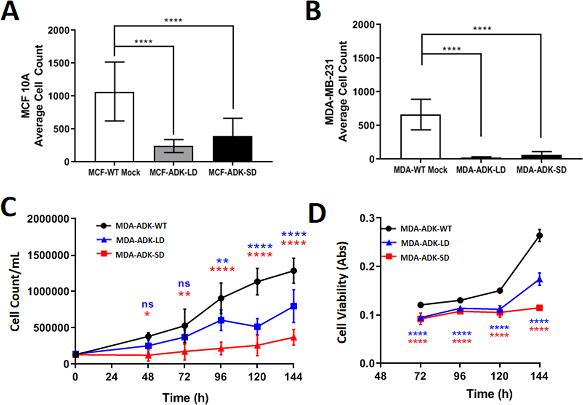 ADK manipulations in breast cancer cells and its effect on growth and viability.