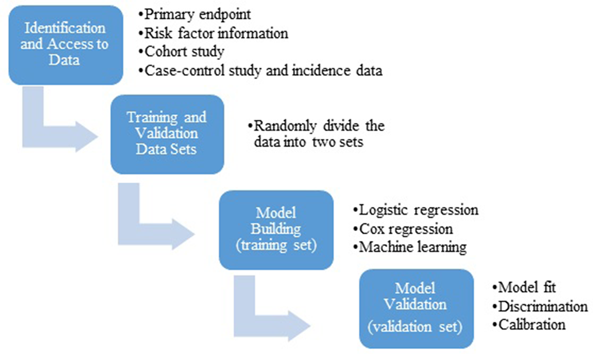 General statistical workflow for development and validation of a risk prediction model.