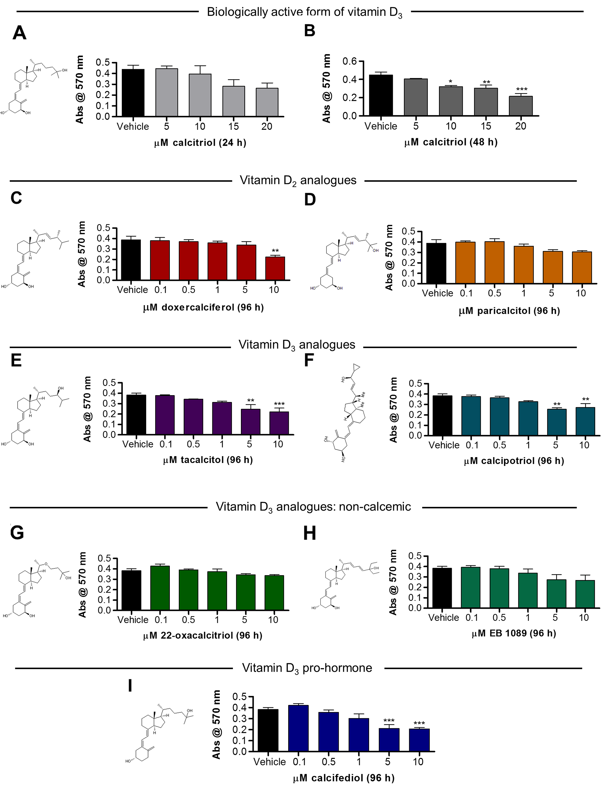 Vitamin D analogues attenuate ARPE-19 cell viability in a and concentration-dependent manner.