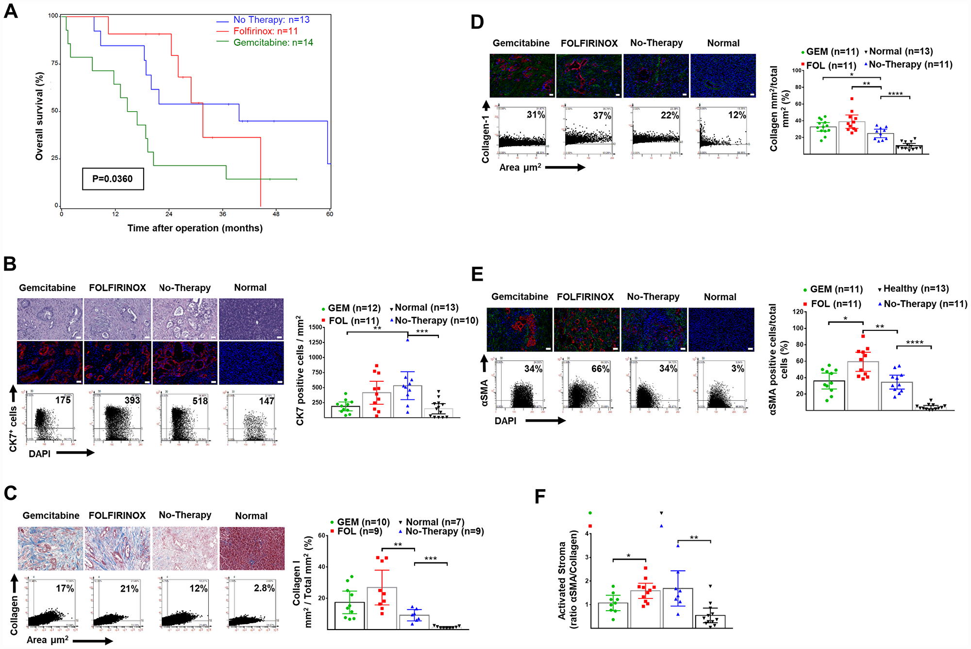Overall survival and human pancreatic normal tissue and cancer stroma: H&E, CK7+ cells and expression of collagen-1 and αSMA.