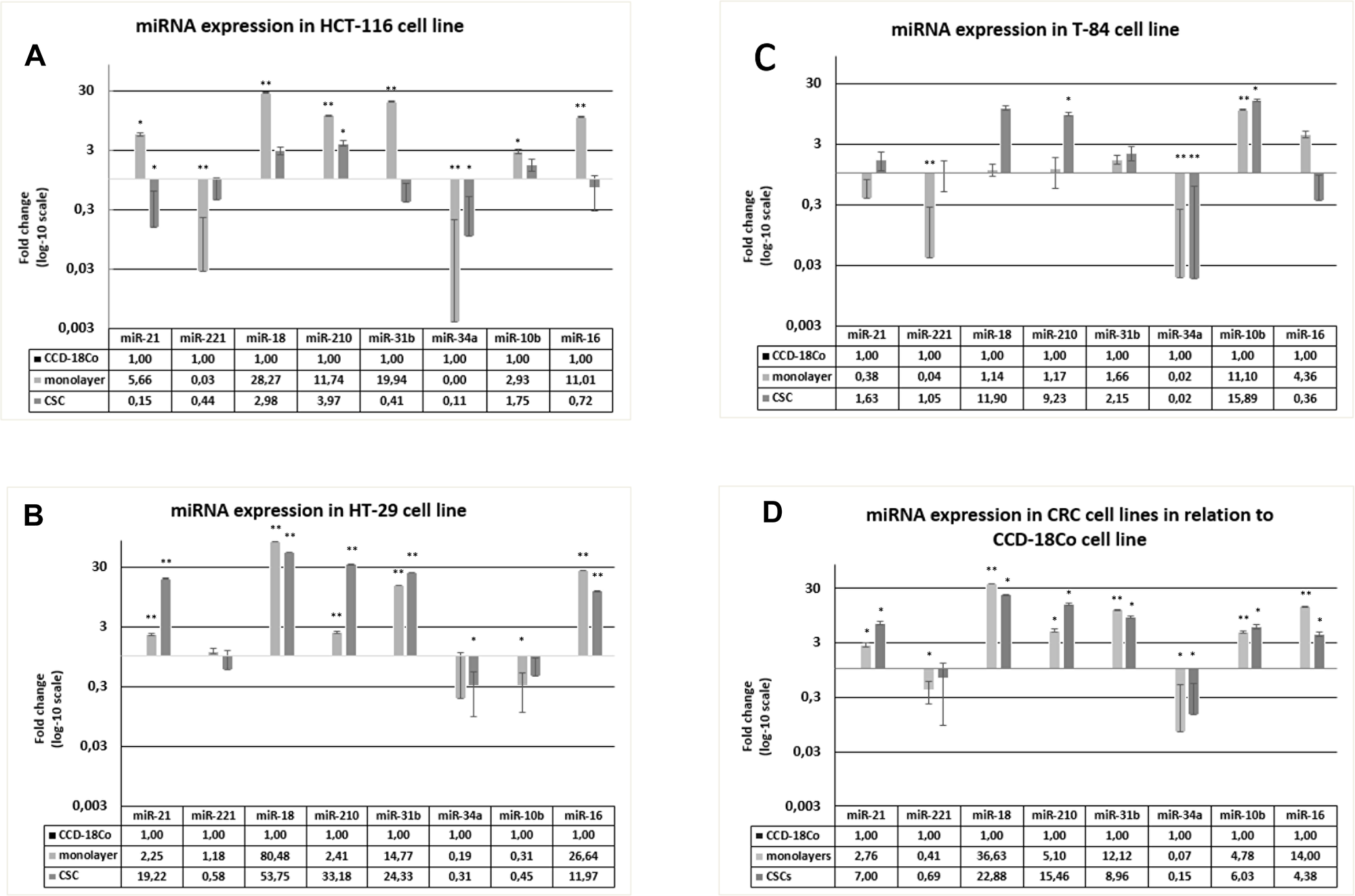 Expression of miRNAs in HCT-116, HT-29 and T-84 CSCs and monolayers, in relation to the expression in CCD-18Co cells.
