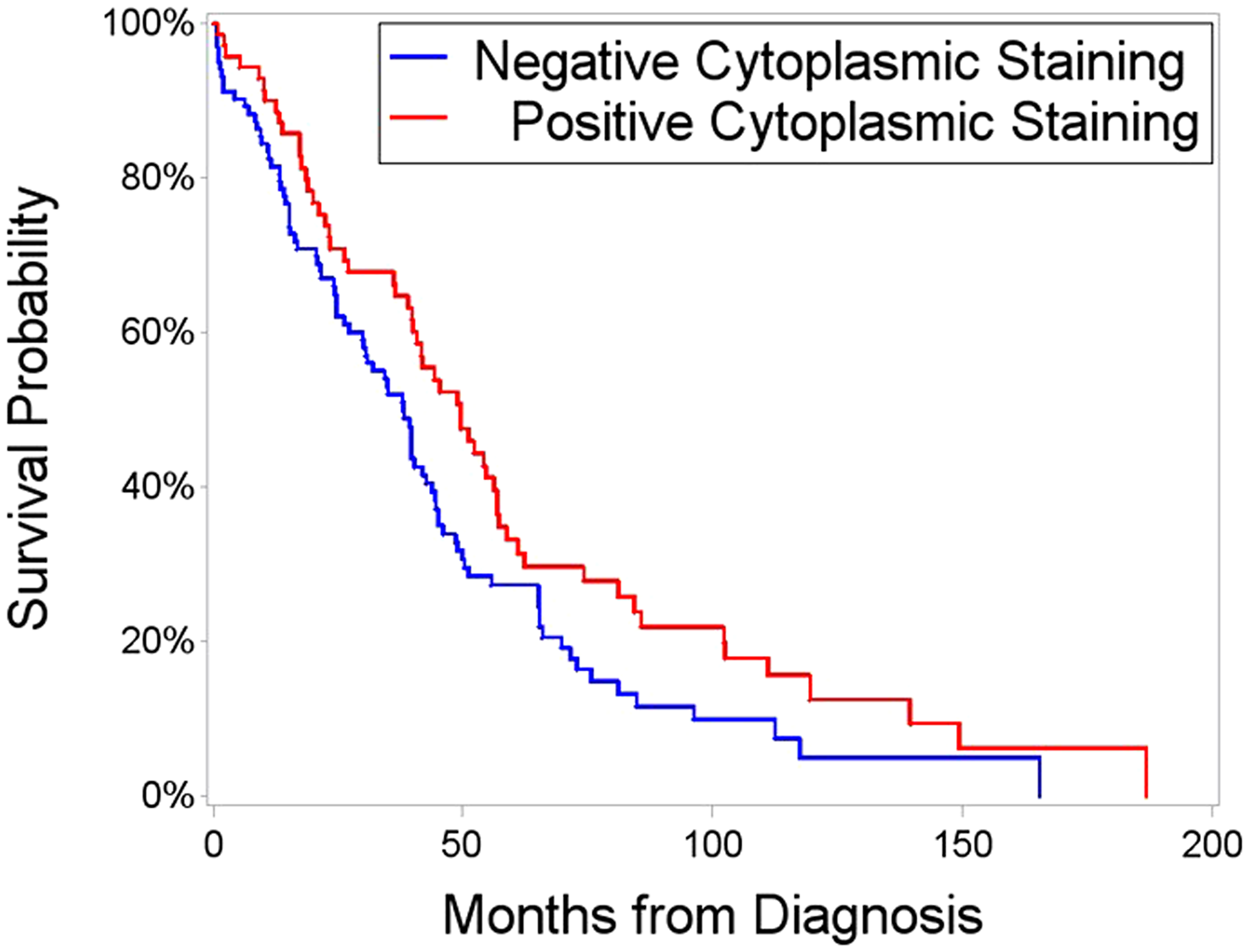 Survival time after initial diagnosis, segregated on the basis of positive versus negative cFANCD2.