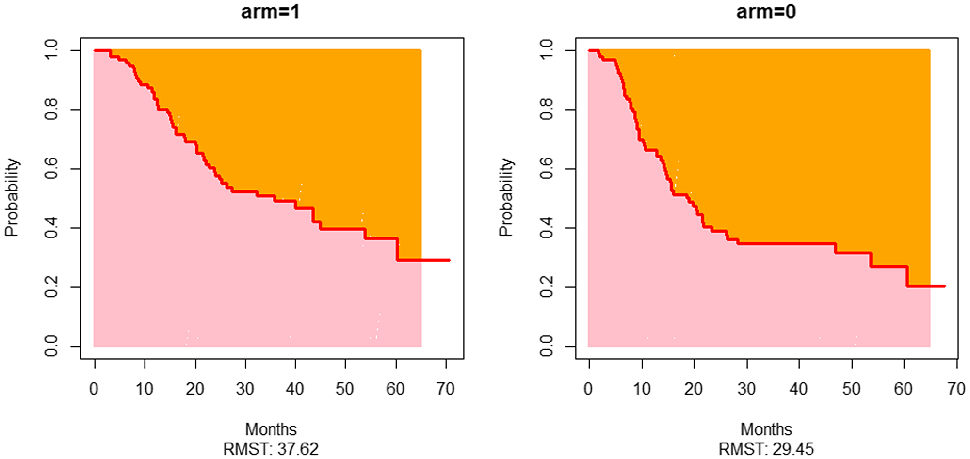 Restricted mean overall survival plots of both arms.