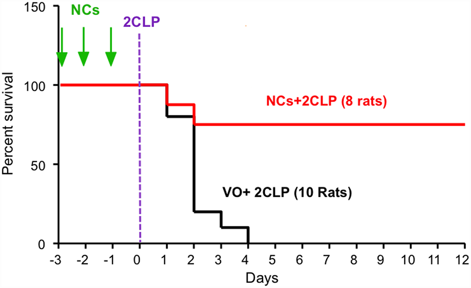 SV40 NCs significantly increase survival of septic rats.
