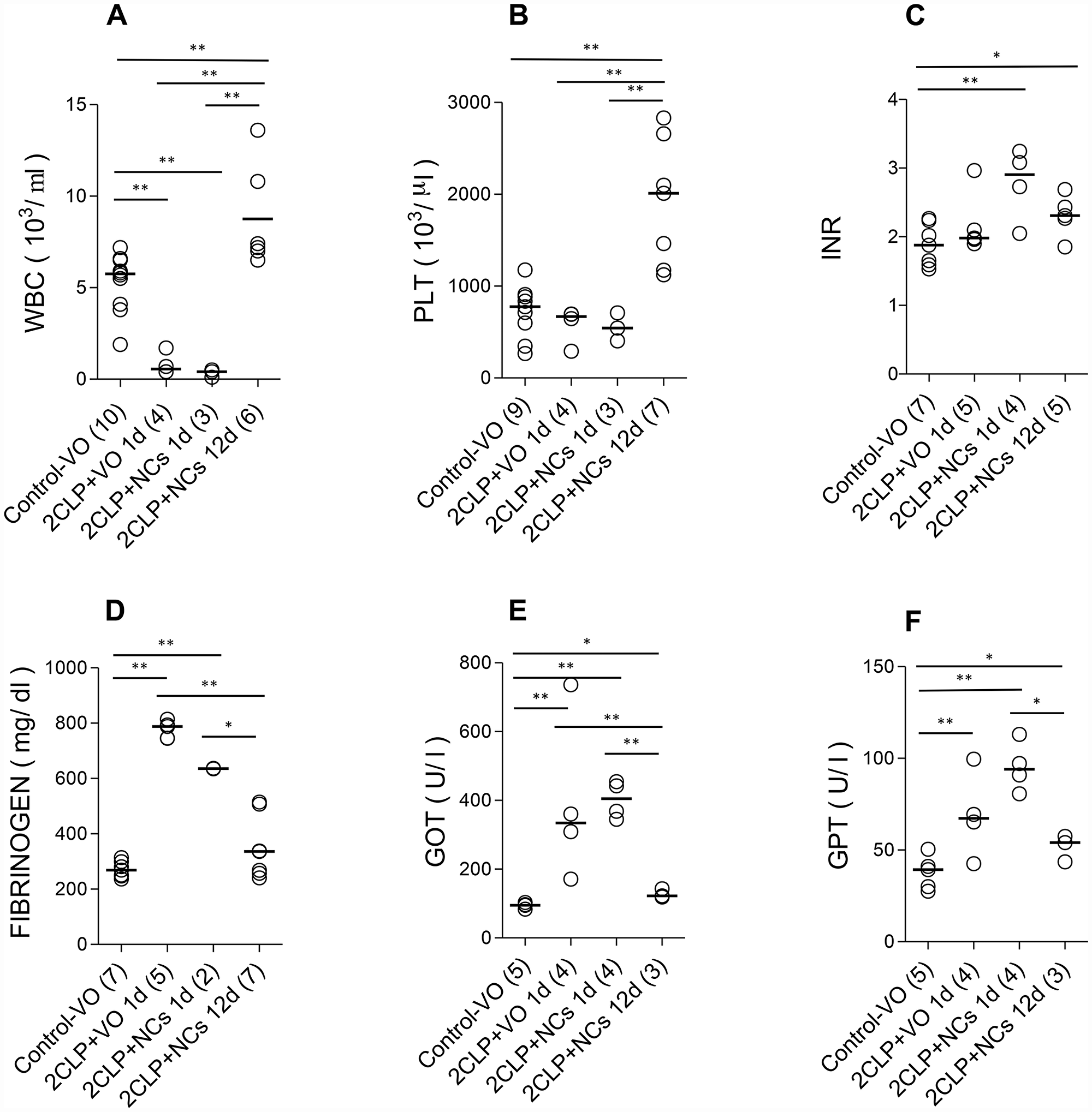 The effect of NCs treatments on routine lab results during disease and recovery progress.