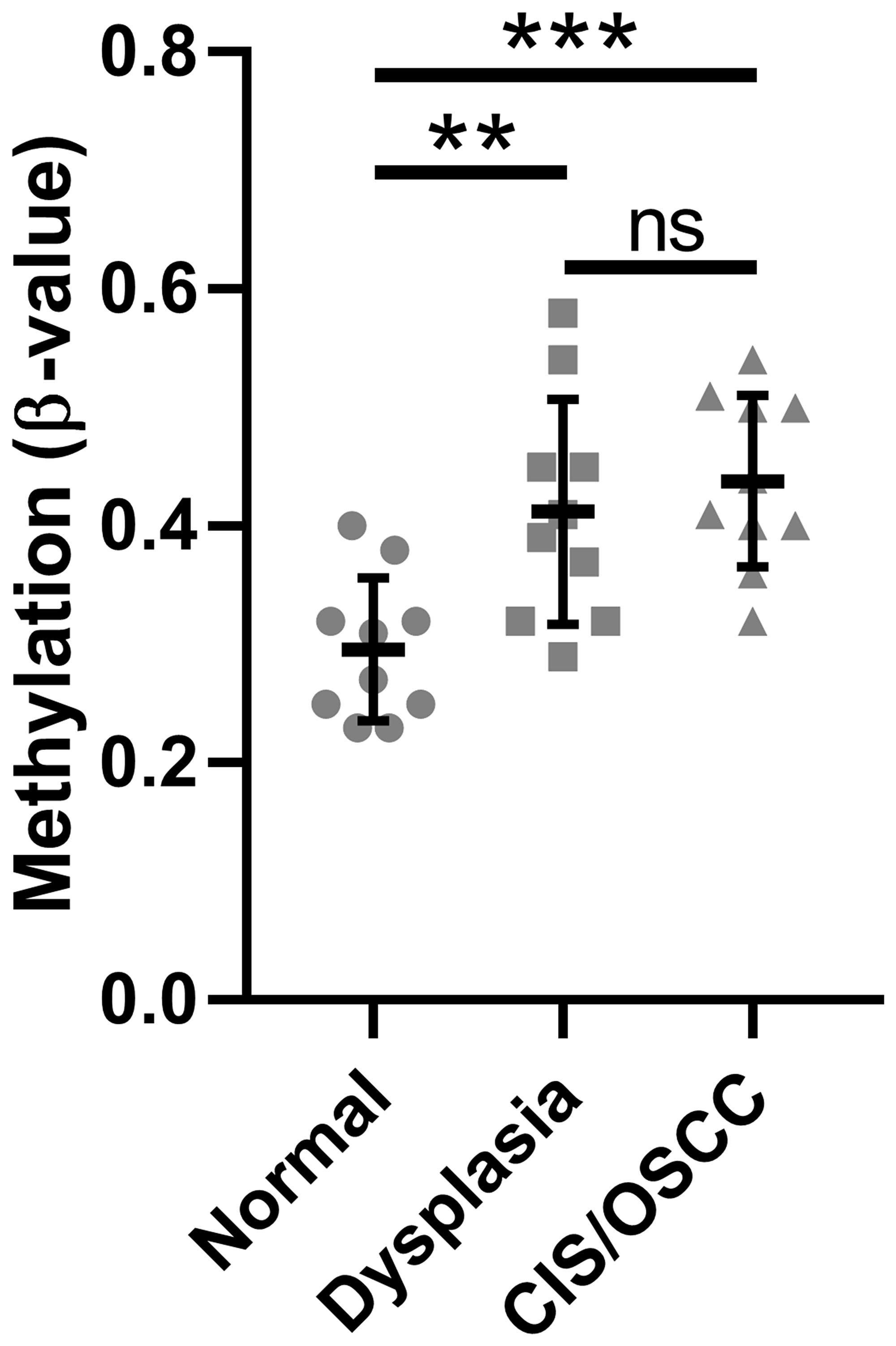 Methylation of the SMPD3 promoter CpG island is increased in oral dysplasia and cancer tissues compared with normal tissues.