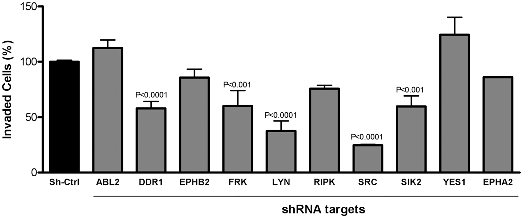 Inhibition of cell invasion 8 h after silencing target gene expression of kinases highlighted in the Kinobeads assay.