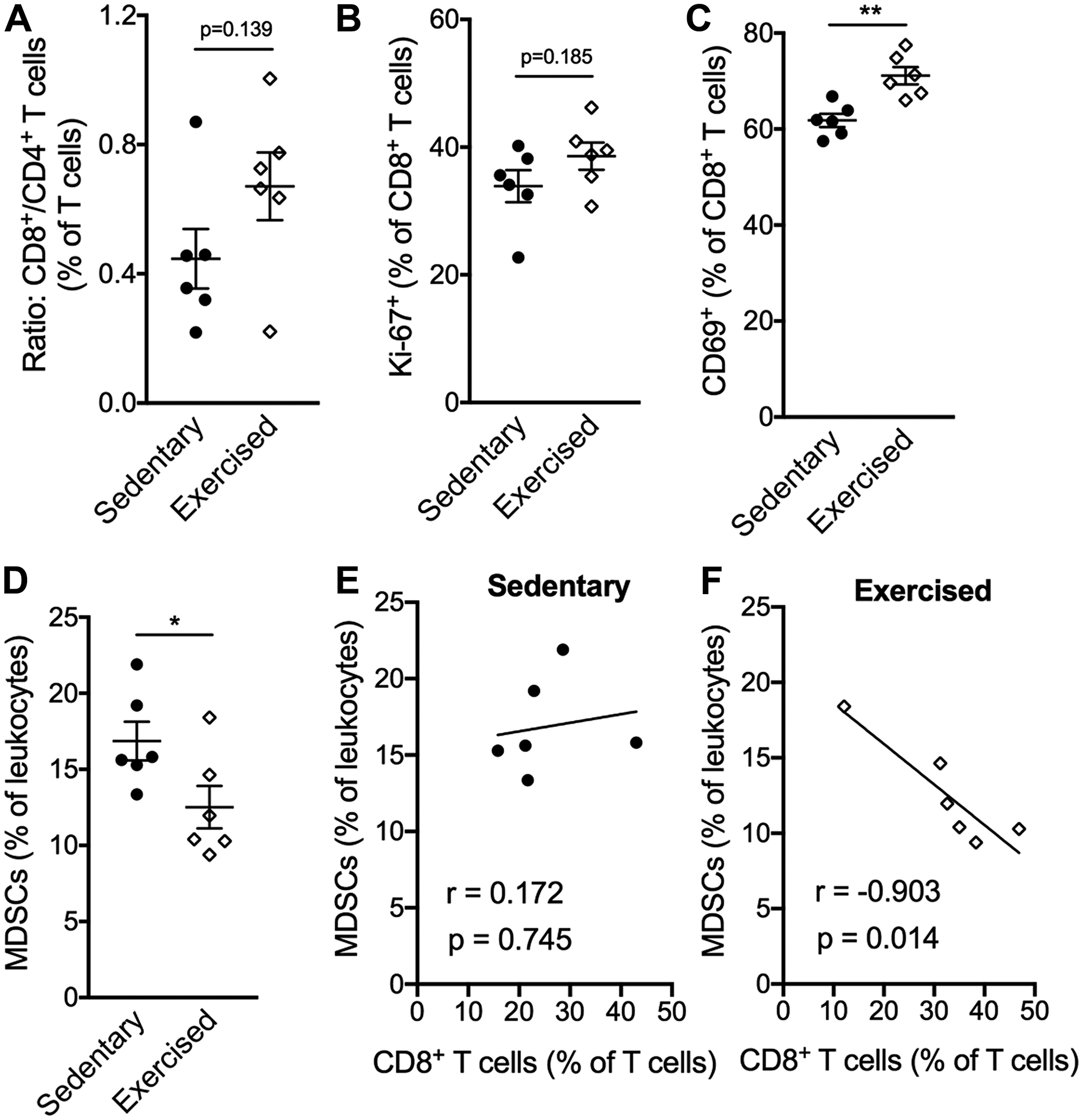 Exercise training alters the compostion of intratumoral leukocytes favoring CD8+ T cells.