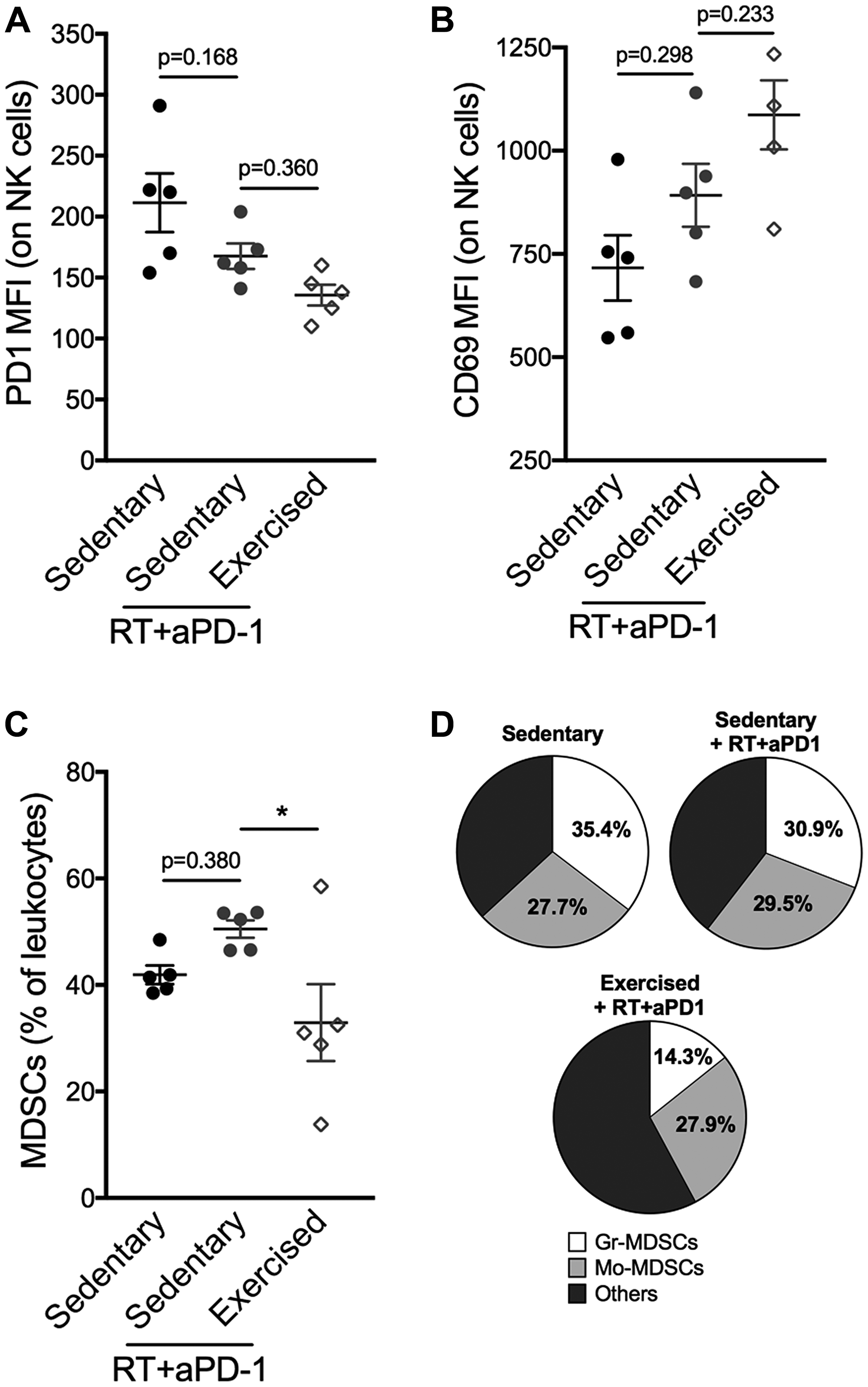 Exercise training following RT/aPD-1 therapy reduces intratumoral MDSCs accumulation and favors NK cell activation.