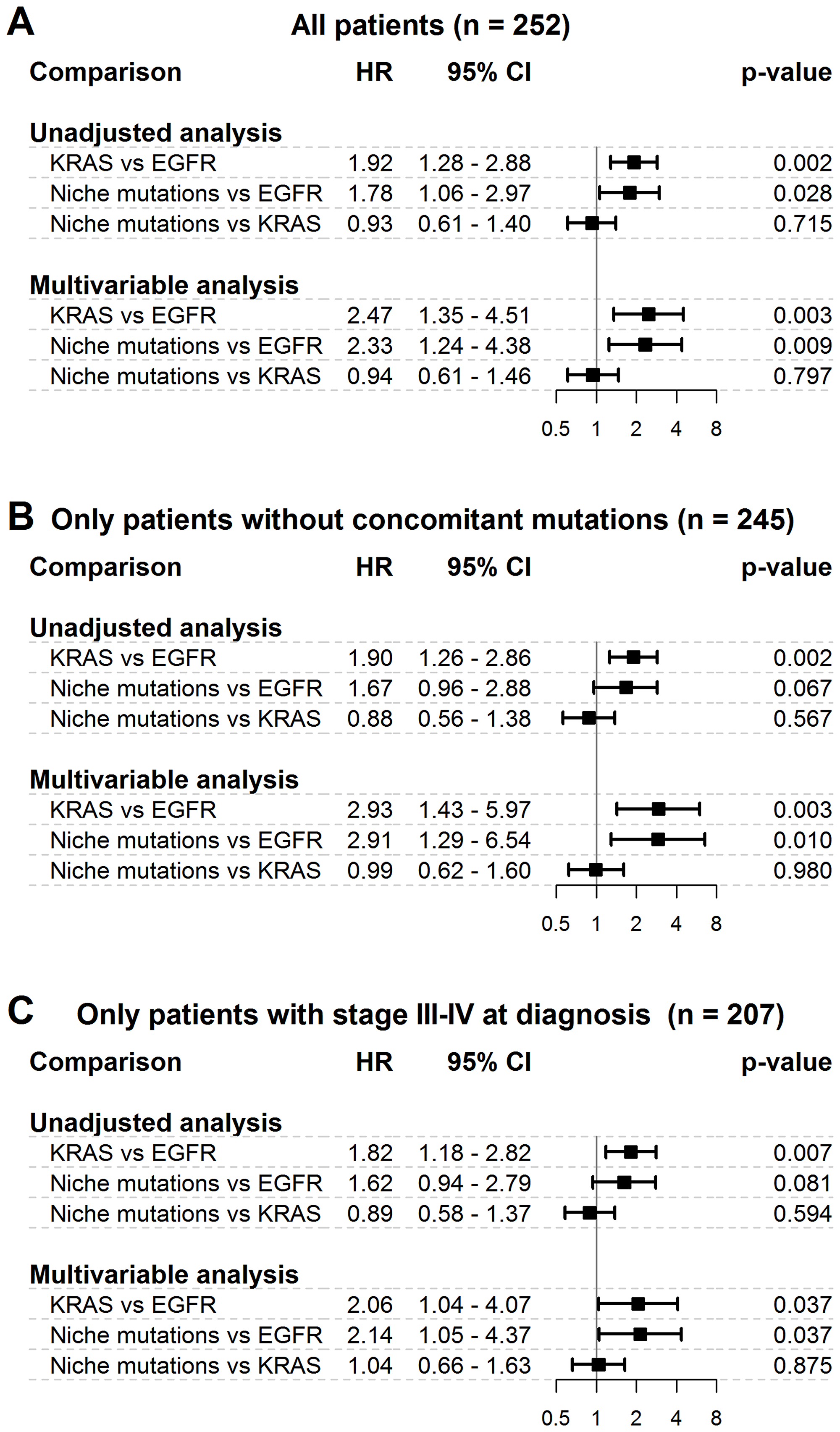 Differences in overall survival among niche mutations cohort and frequent mutations cohorts.