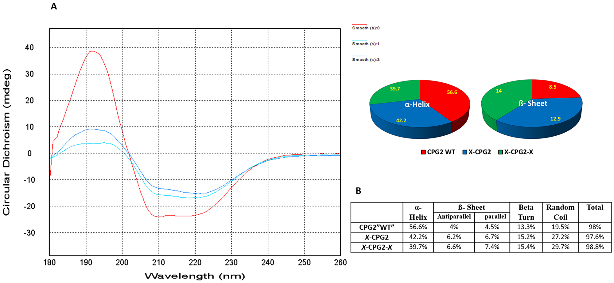 Far UV circular dichroism profiles of CPG2 and its fusion derivatives with the distribution of the β sheets and α-helix.