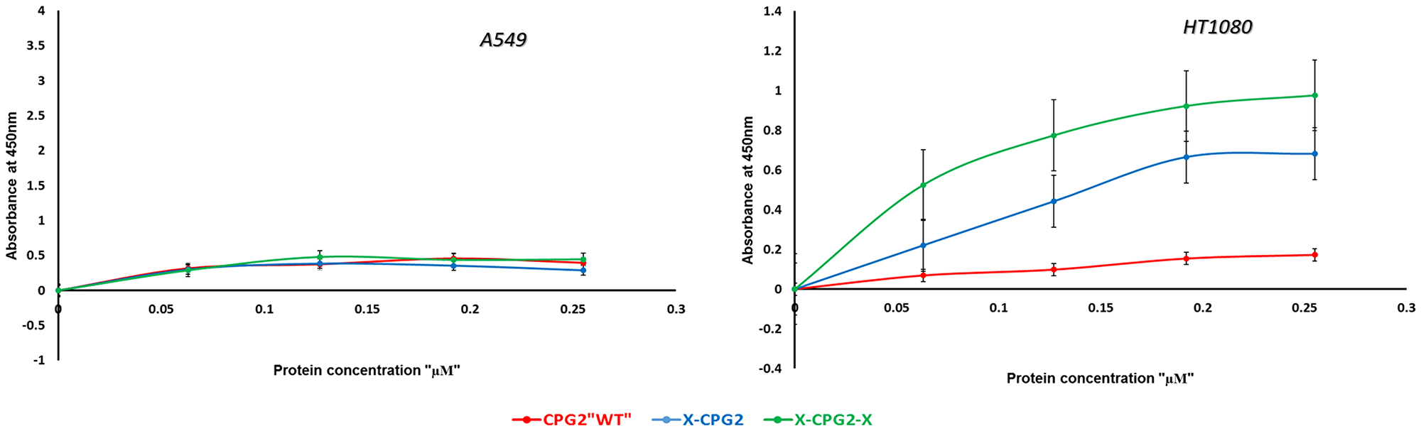 In vitro binding assay of CPG2 and its fusion protein derivatives to cancer cells expressing low (A549) and high (HT1080) levels of APN.
