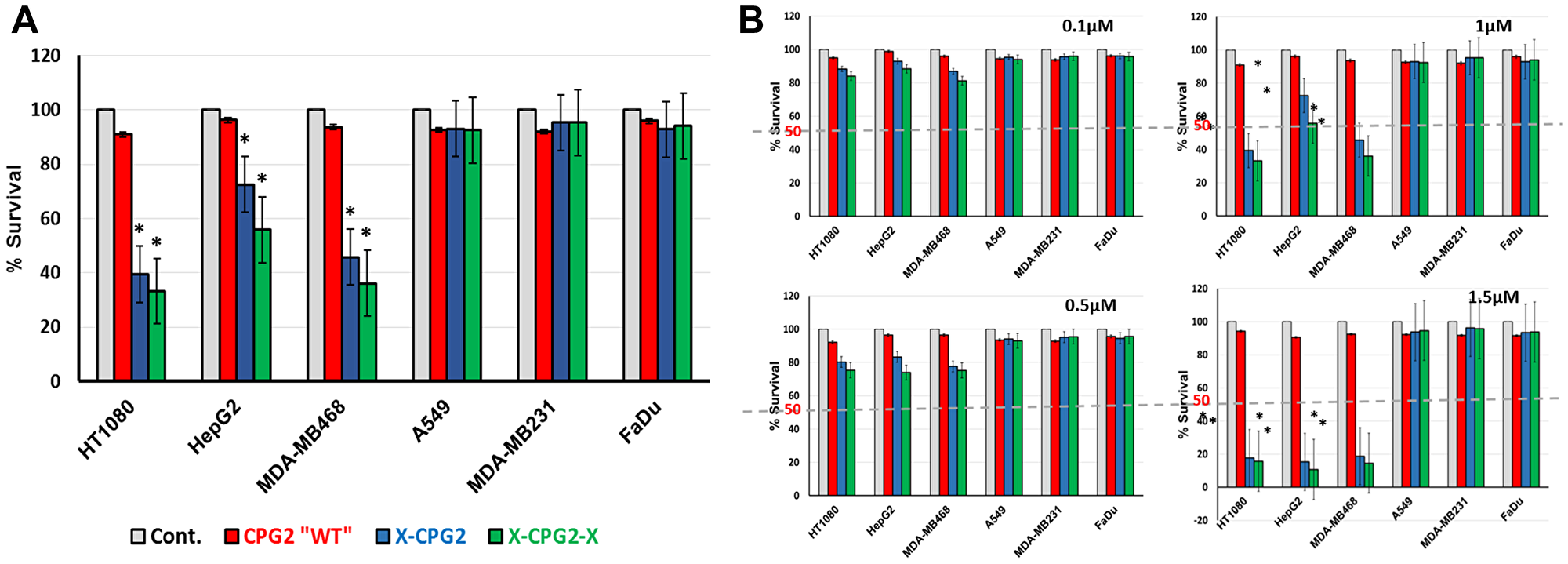 Cell killing mediated by CPG2 and its fusion protein derivatives following addition of the prodrug ZD2767P.