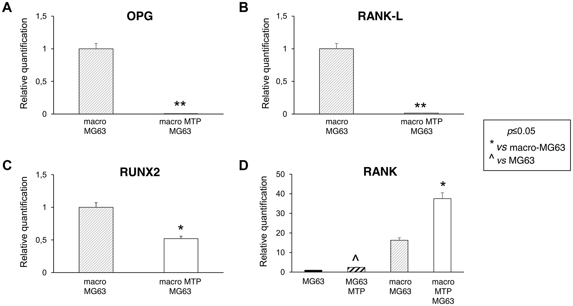 Effects of Mifamurtide (MTP) on bone metabolism markers in MG63 alone and co-cultured with macrophages.
