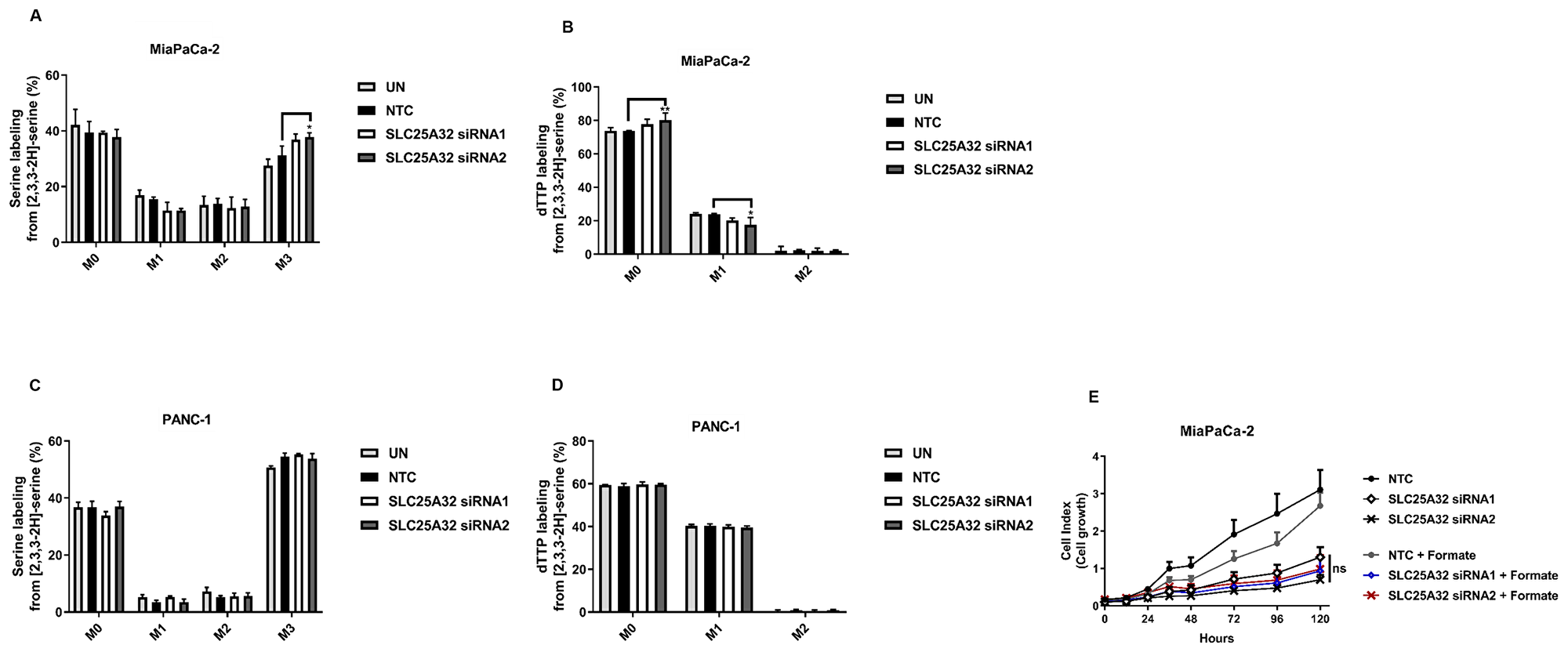 SLC25A32 knock-down does not impair folate cycle activity.