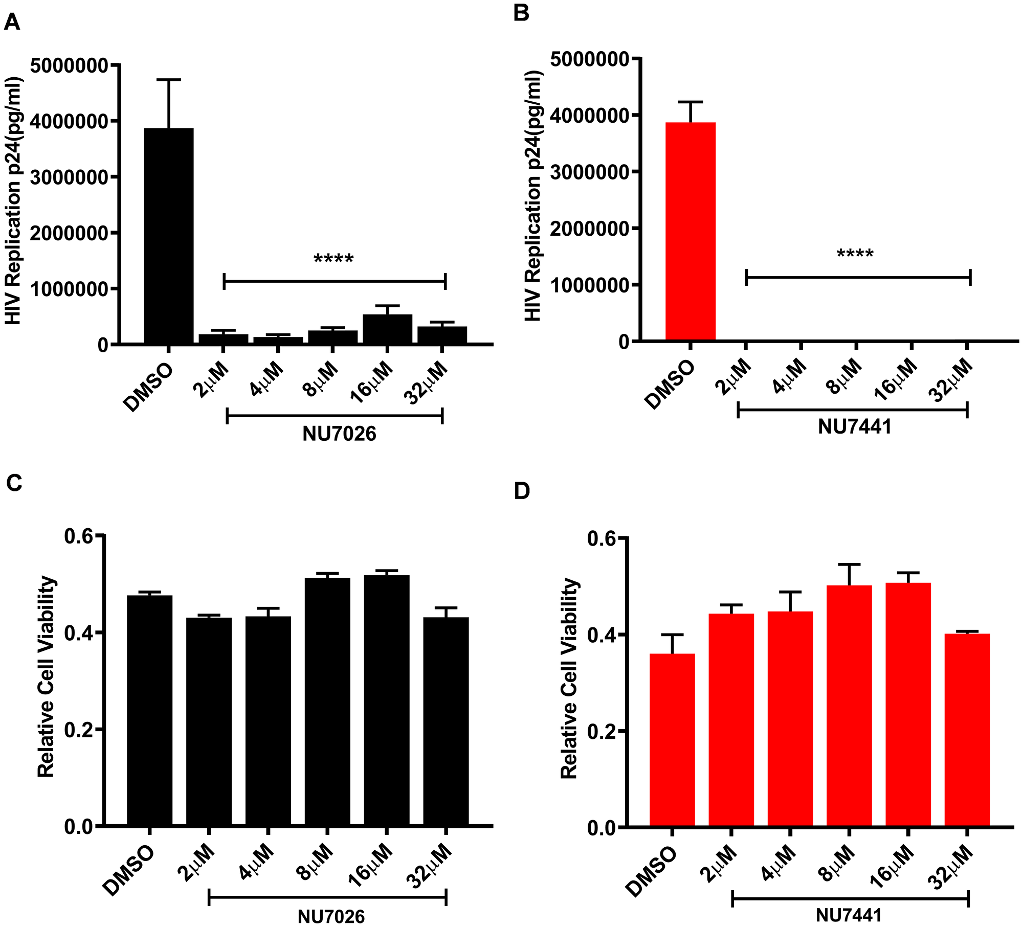 DNA-PK inhibitors completely block HIV replication in MT-4 T cells without showing cytotoxicity.
