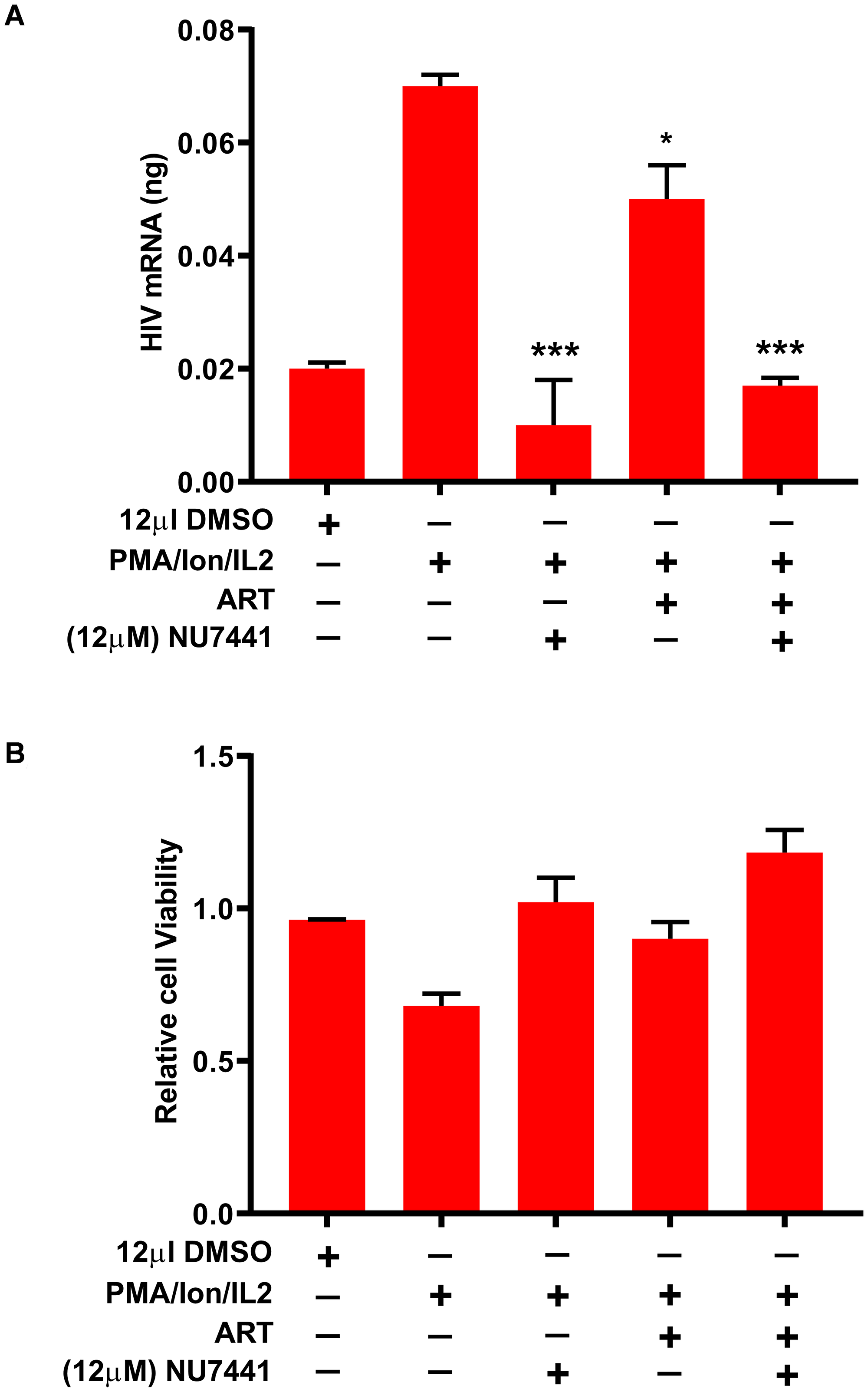 DNA-PK inhibitors restrict the reactivation of latent provirus in PBMCs of HIV-infected patients.
