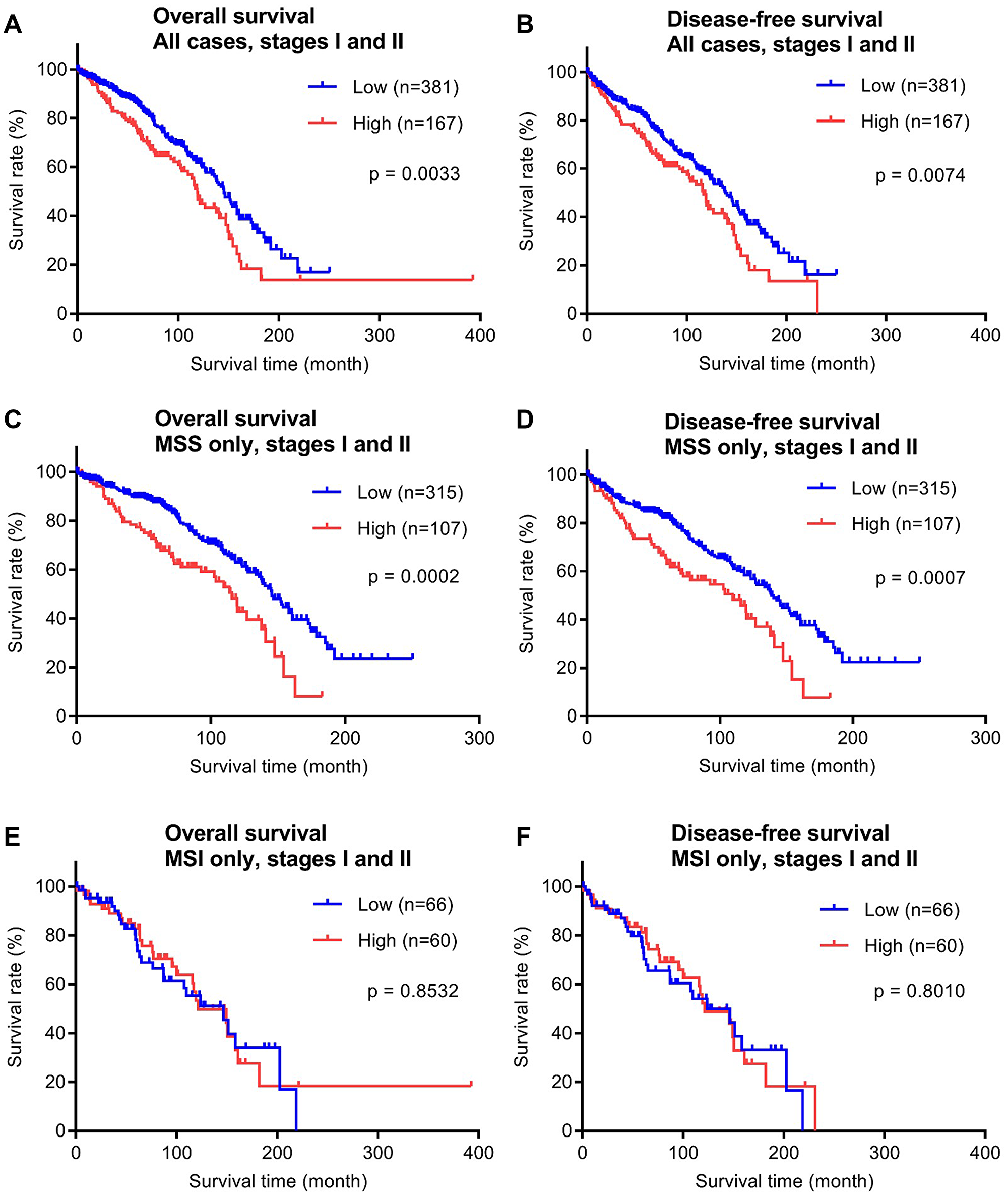 Overall survival (OS) and disease-free (DFS) survival analyses of the early stage (stages I and II) CRC validation cohort (n = 548) stratified by P4HA1 protein expression.