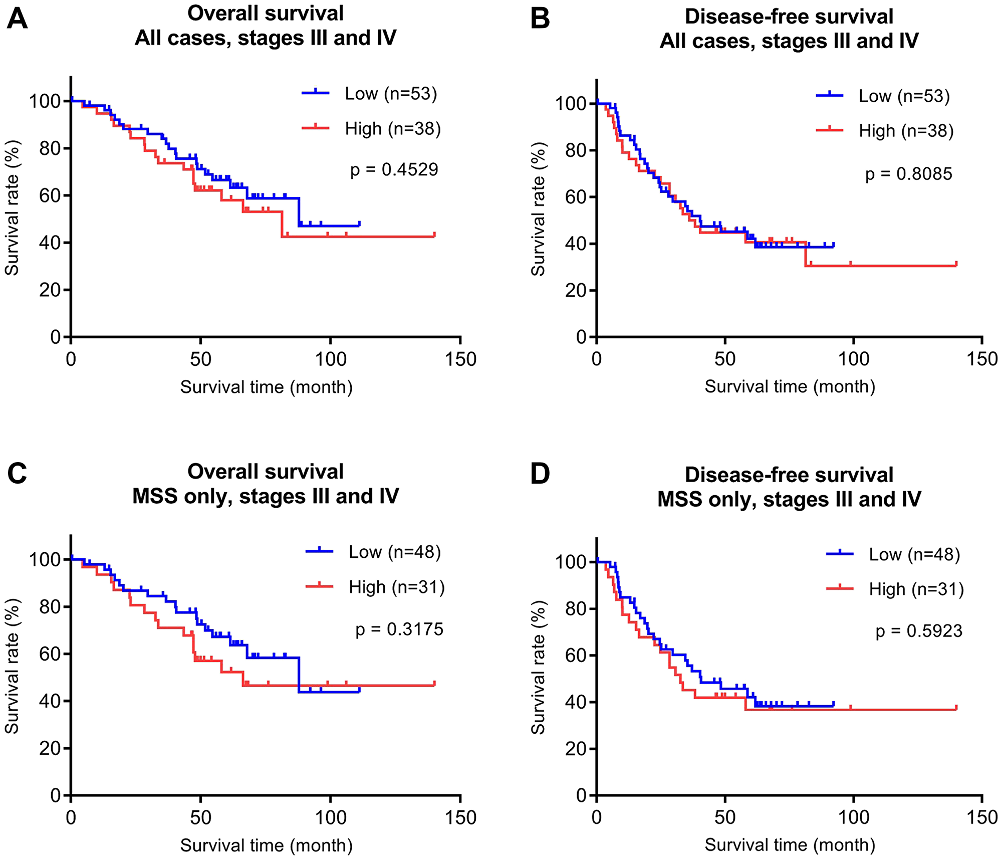 Overall survival (OS) and disease-free (DFS) survival analyses of the late stage (stages III and IV) CRC validation cohort (n = 91) stratified by P4HA1 protein expression.