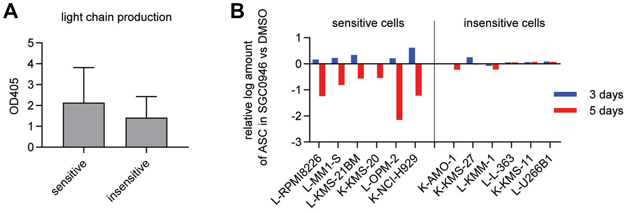 Number of antibody-secreting cells is reduced in sensitive cell lines.