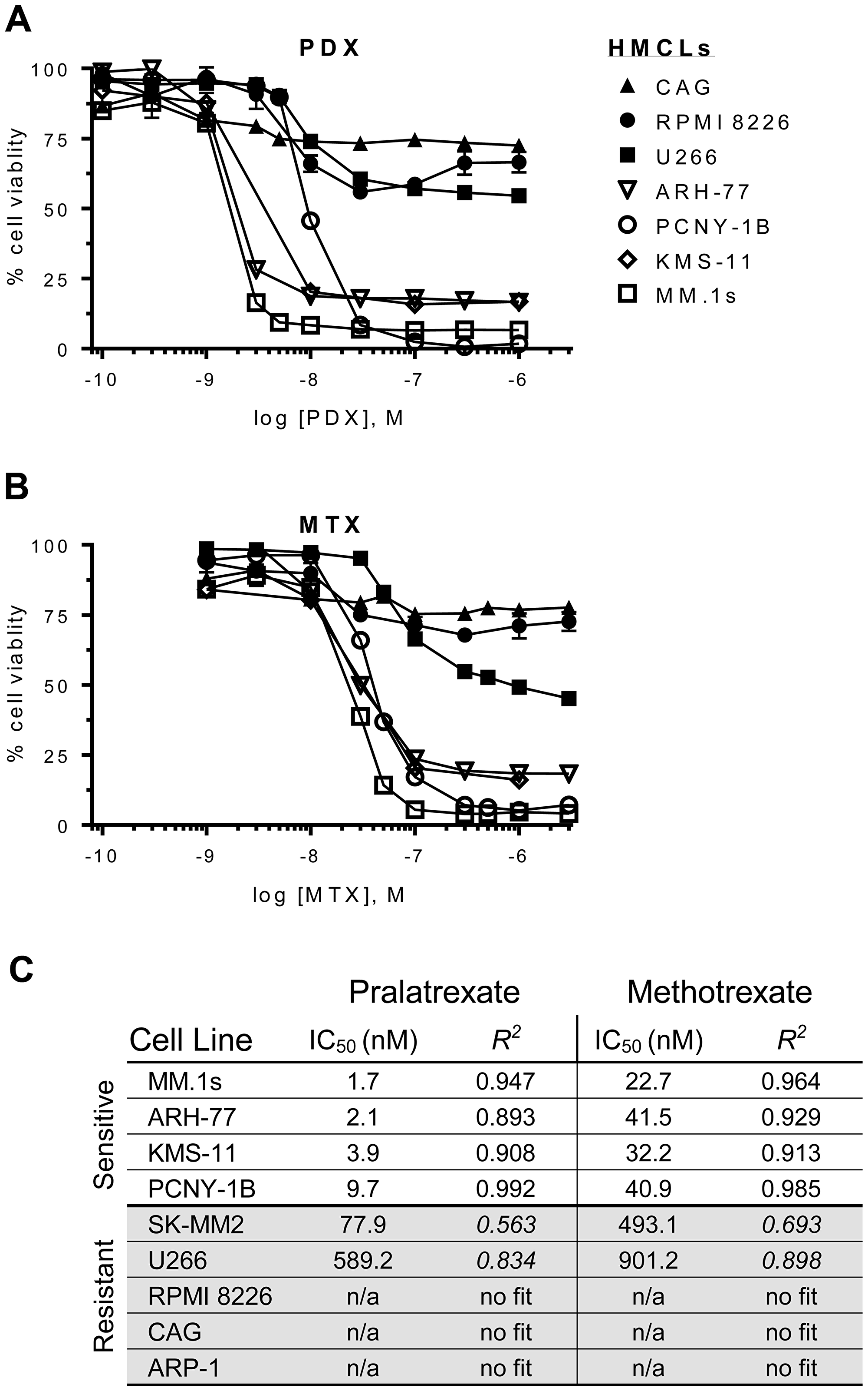 Dose-response curves for antifolates in a panel of HMCLs.