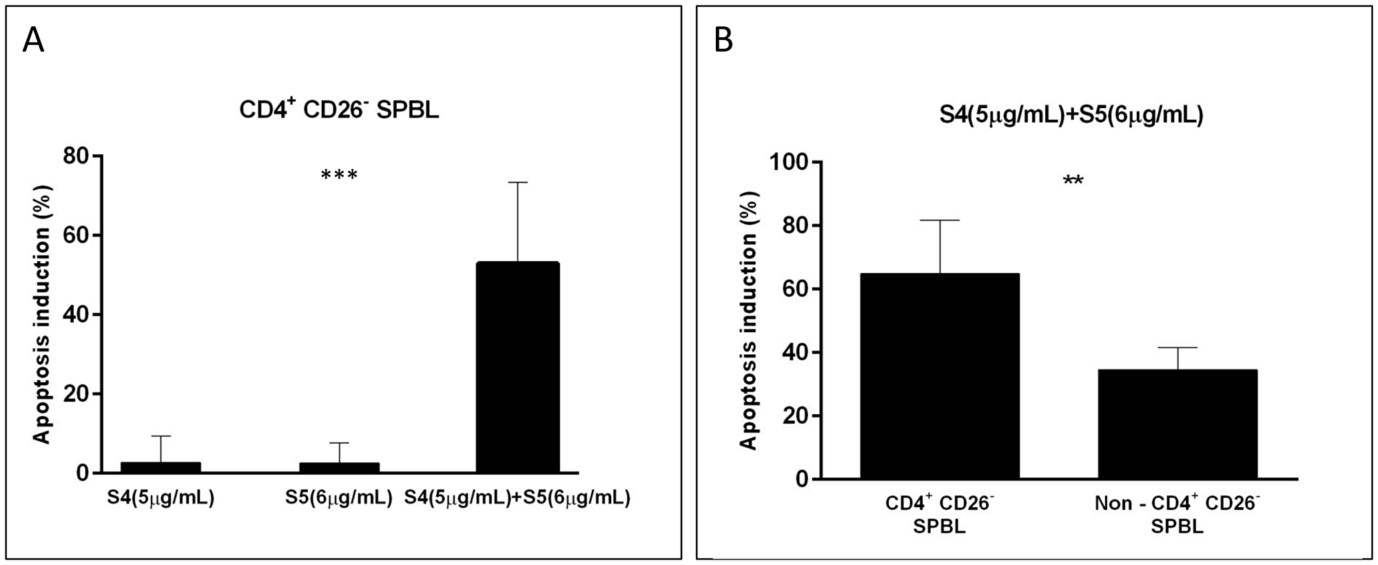 Apoptosis induction in PBL from Sézary patients following treatment with S4, S5, and S4+S5.