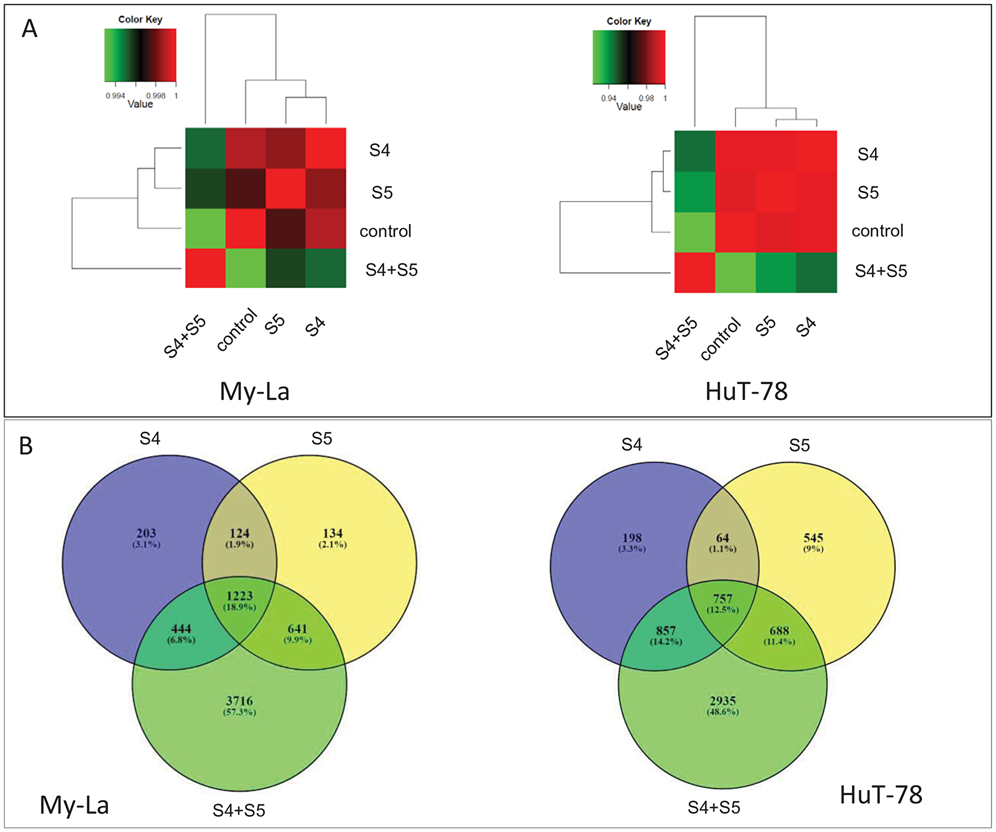 Hierarchical clustering and Venn diagram of genes significantly differentially expressed genes in My-La and HuT-78 cells treated with S4, S5 or the S4+S5 synergistic combination.