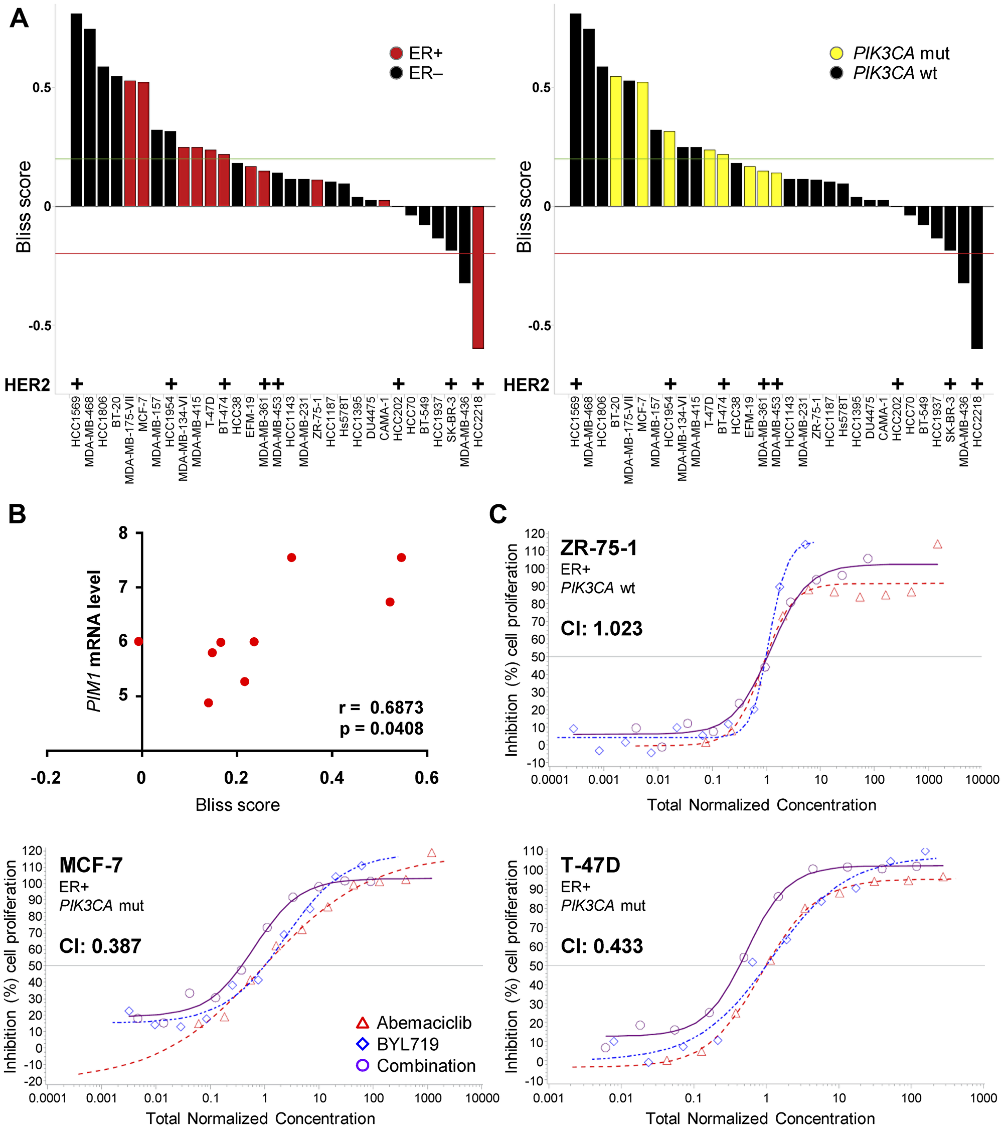 Combination treatment with abemaciclib and BYL719 synergistically inhibits breast cancer cell growth.