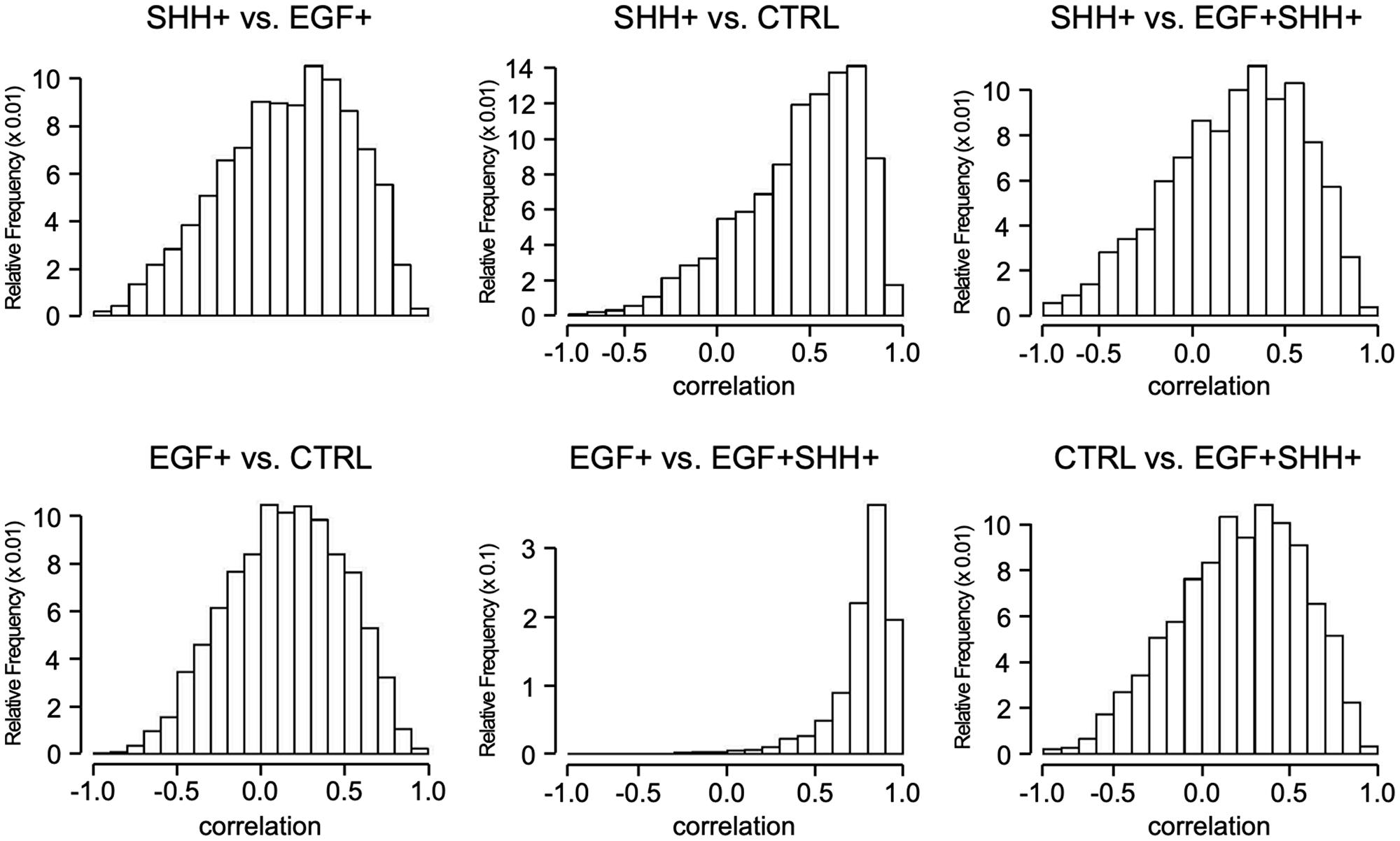 Spearman correlation of DRGs.