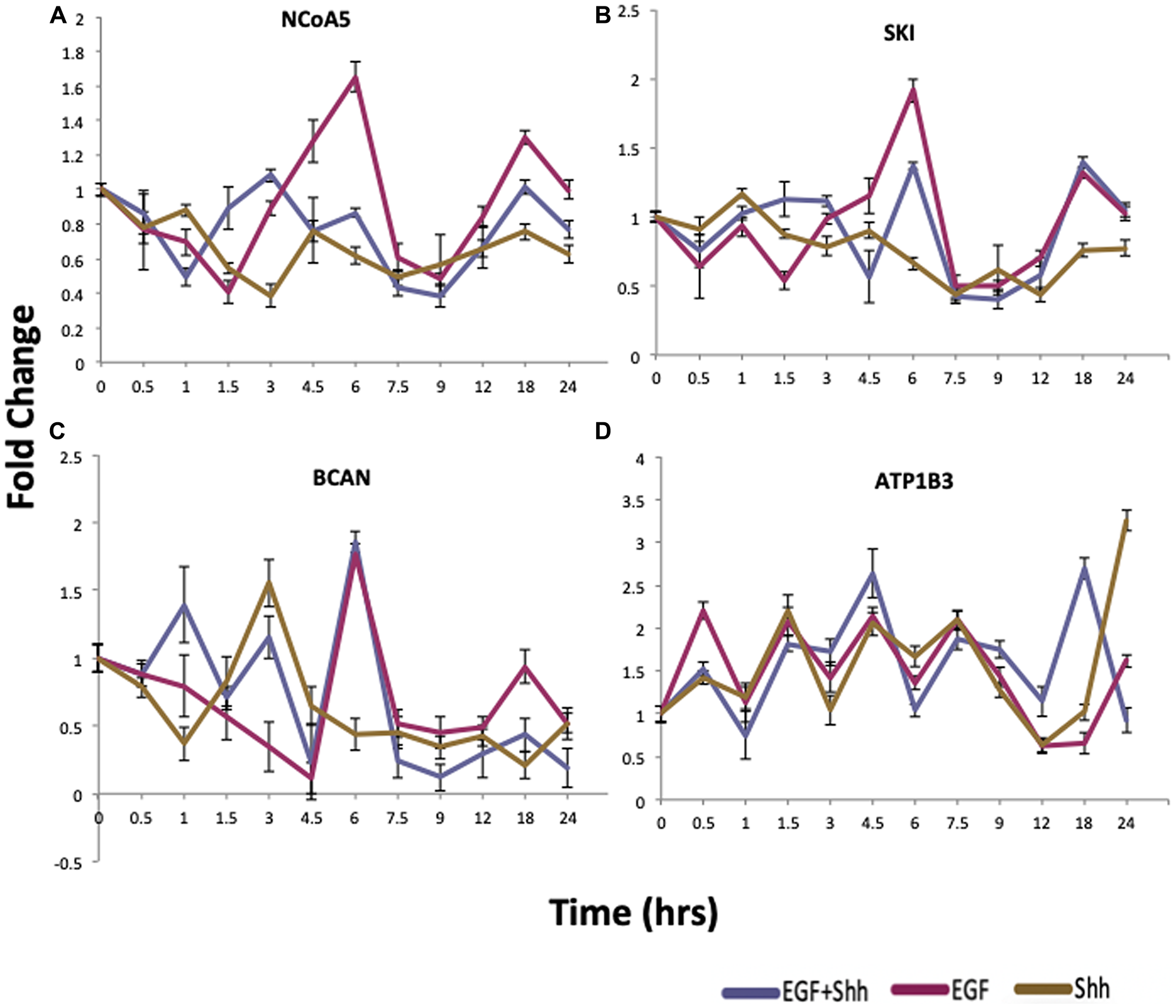 qRT-PCR validation of proposed cross-talk genes.