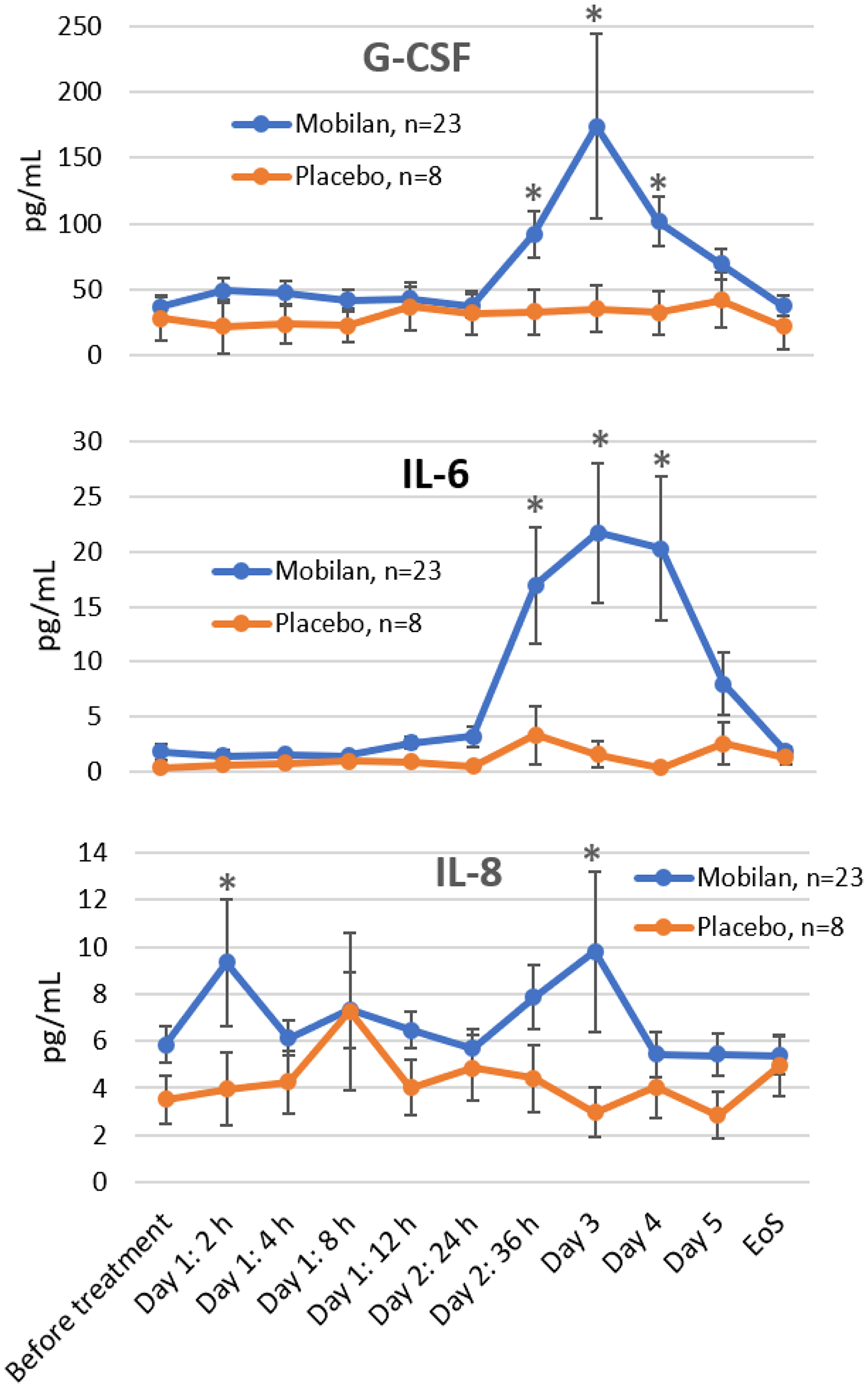 Effect of Mobilan injection on plasma levels of cytokines.