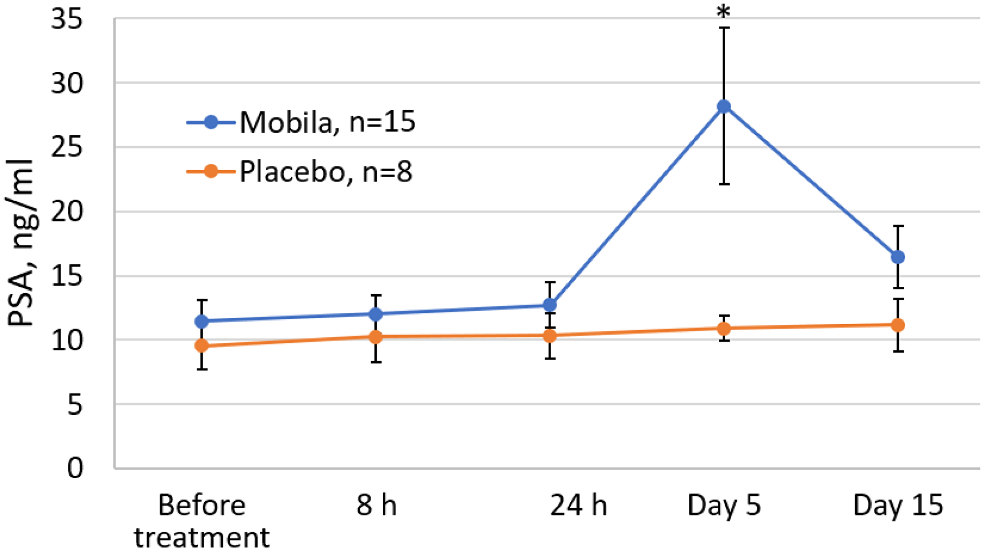 Effect of Mobilan injection on total PSA levels in the serum of prostate cancer patients (ng/mL).