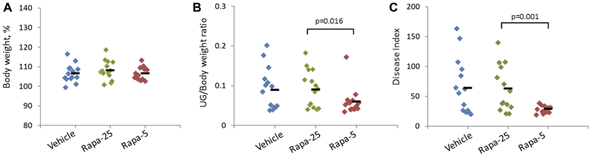 Effect of different Rapatar doses on body weight and PCa tumorigenesis in the psPten–/– mouse model.