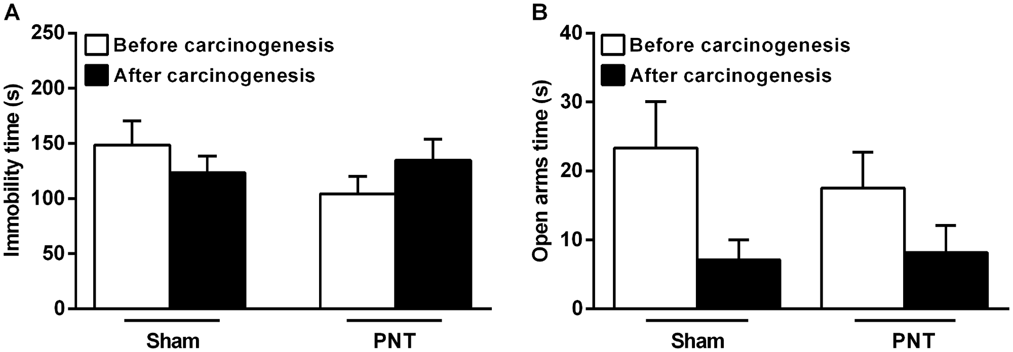 Depressive- and anxiety-like behaviors from sham and PNT rats.