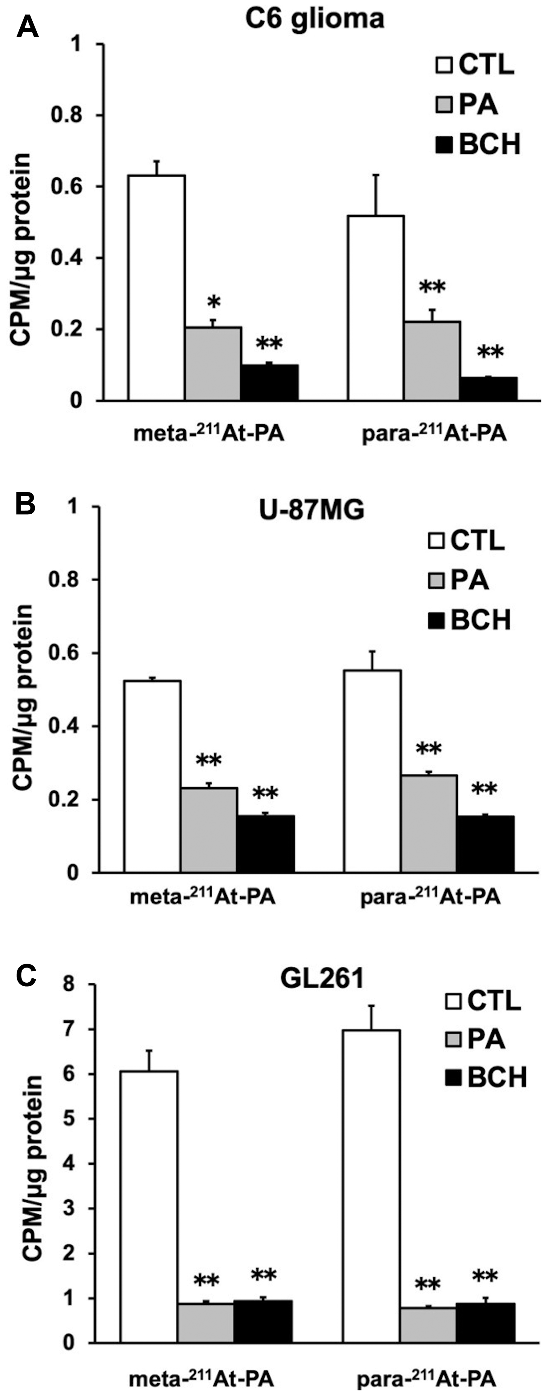Meta- and para- 211At-PA transport in an in vitro cellular uptake and inhibition assay conducted in the absence or presence of 1 mM non-radiolabeled phenylalanine (PA) or 20 mM 2-aminobicyclo-(2,2,1)-heptane-2-carboxylic acid (BCH; system L amino acid transporter inhibitor).