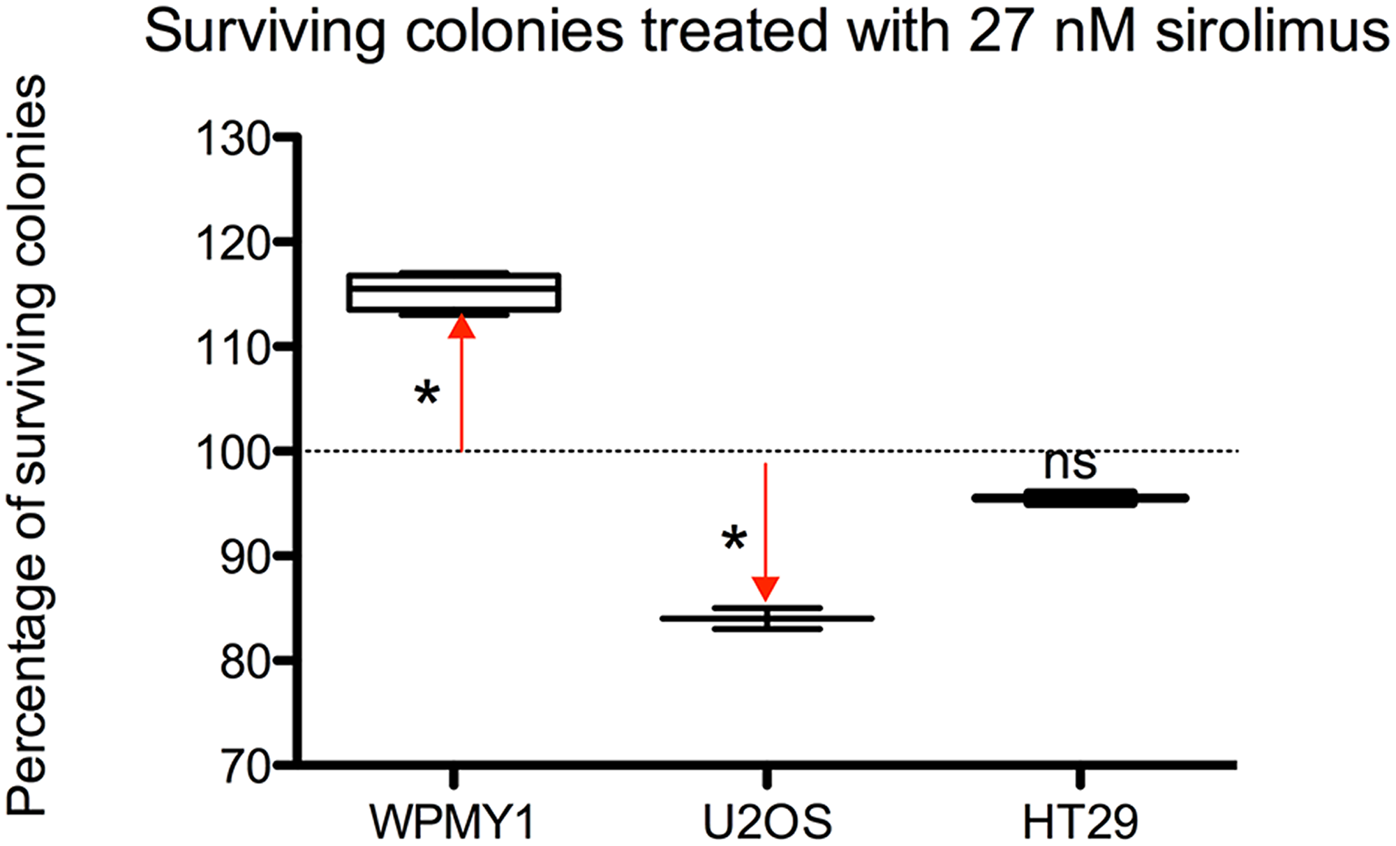 Differences among the 3 cell models of surviving colonies – expressed as a percentage-treated with 27 nM of sirolimus after 2 weeks exposure and 3 weeks recovery.