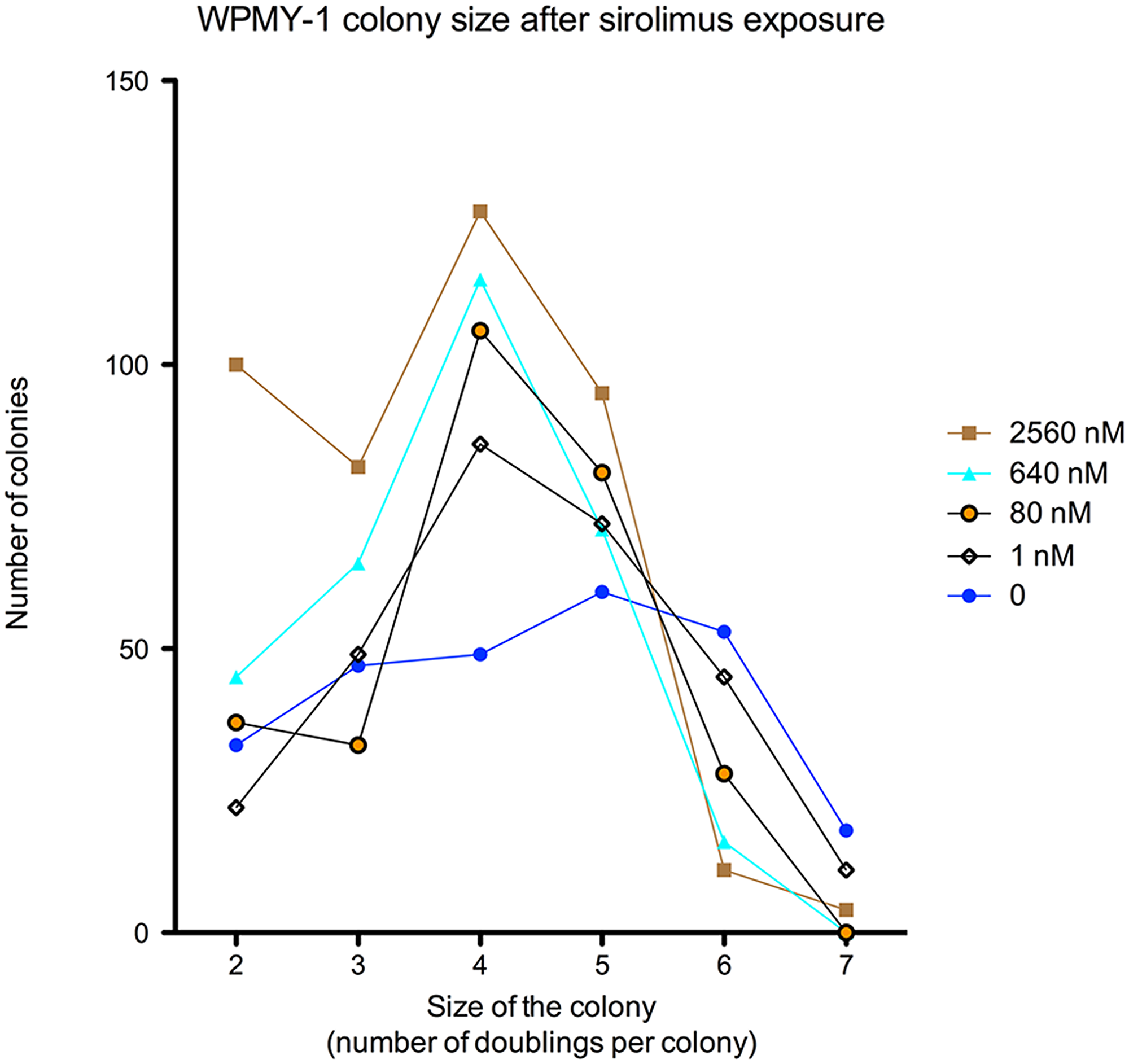 Concentration dose-response curves of sirolimus effect [2560–1 nM] on the number of cells per surviving colony in WPMY-1 cell line after 8 days exposure.