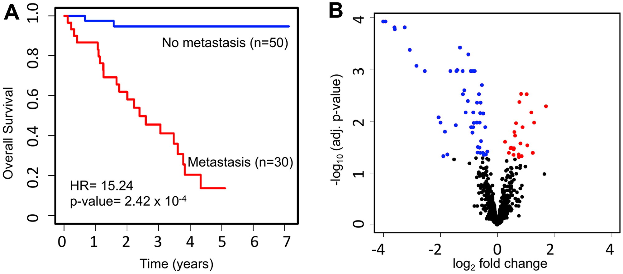 Survival and miRNA expression differences between patients who ever vs. never developed metastatic UM.
