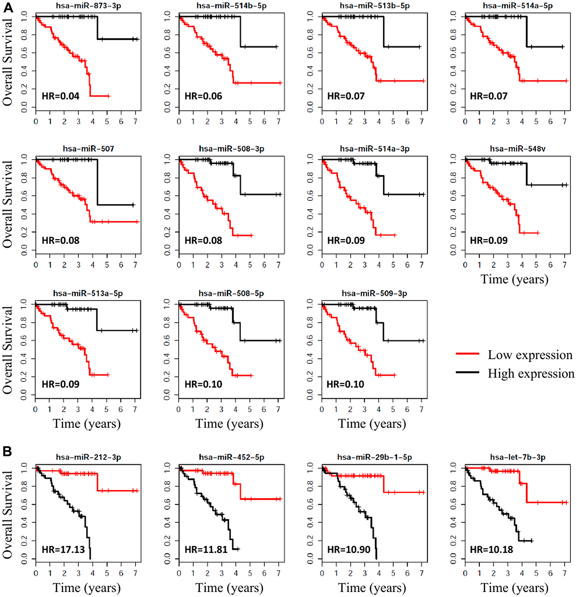 Survival plots, with respect to high vs. low expression, for the miRNAs associated with metastasis that were the most significantly associated with OS for UM.