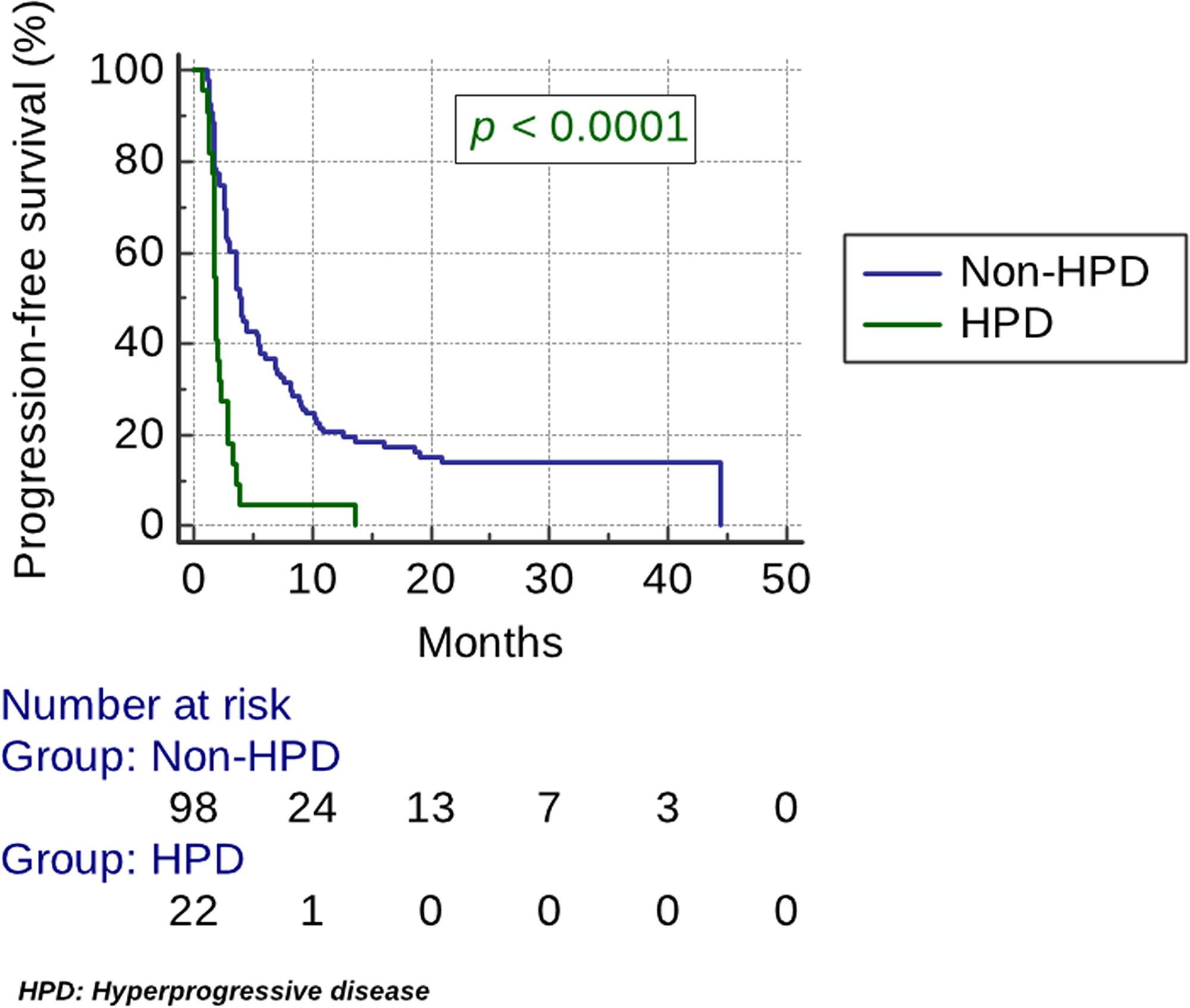 Kaplan–Meier estimates of progression-free survival (PFS).