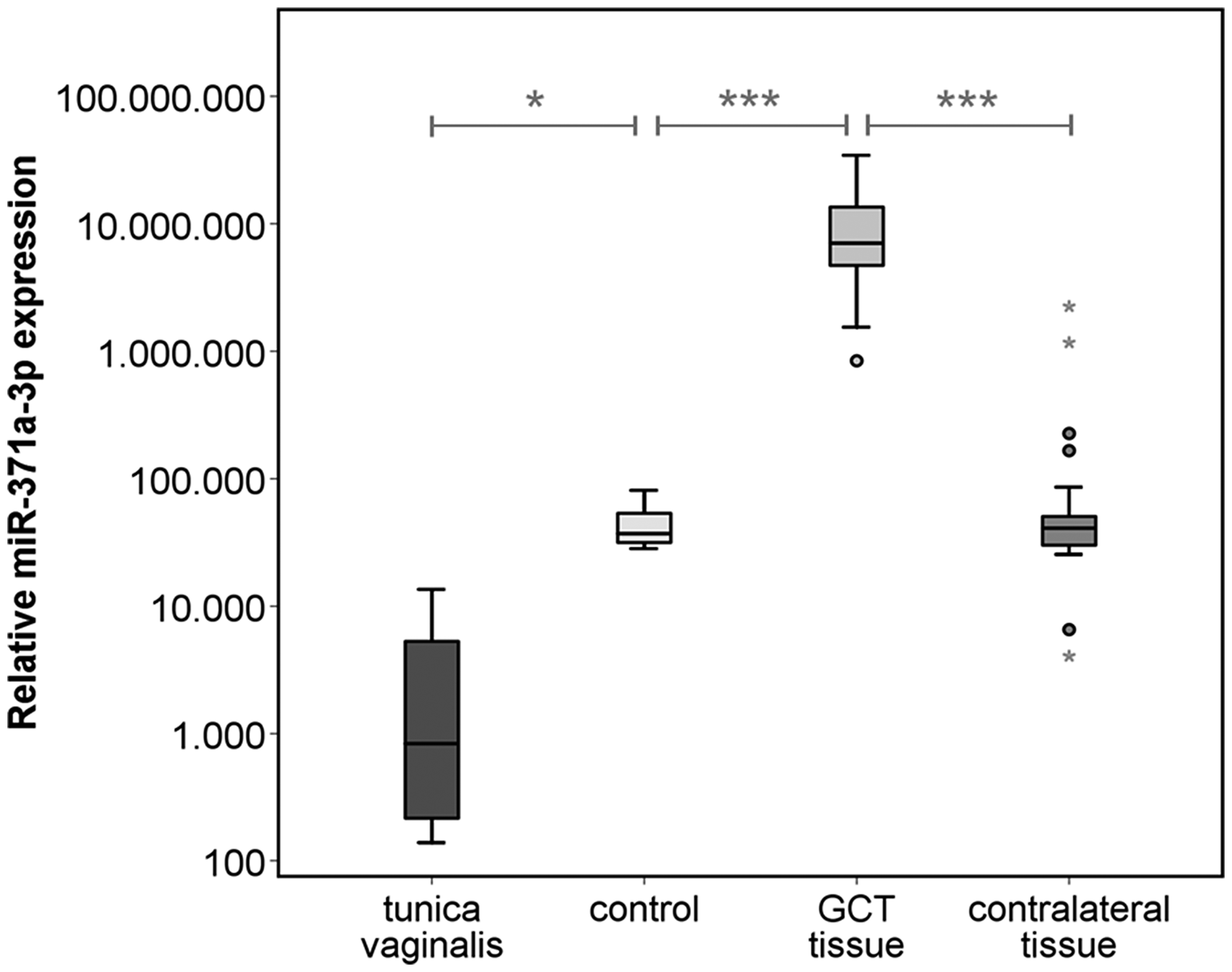 Relative miR-371a-3p expression in GCT tissue (n = 38) and corresponding contralateral testicular tissue (n = 38) of the same patients, healthy controls (n = 5) and non-testicular tissue samples of the tunica vaginalis (n = 4).