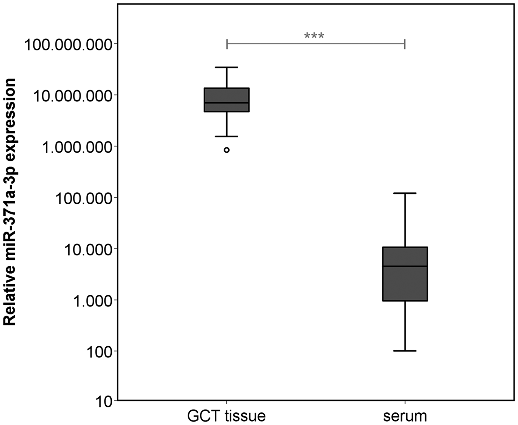 Relative miR-371a-3p expression in GCT tissue (n = 38) and corresponding preoperative serum samples of the same patients (n = 36).