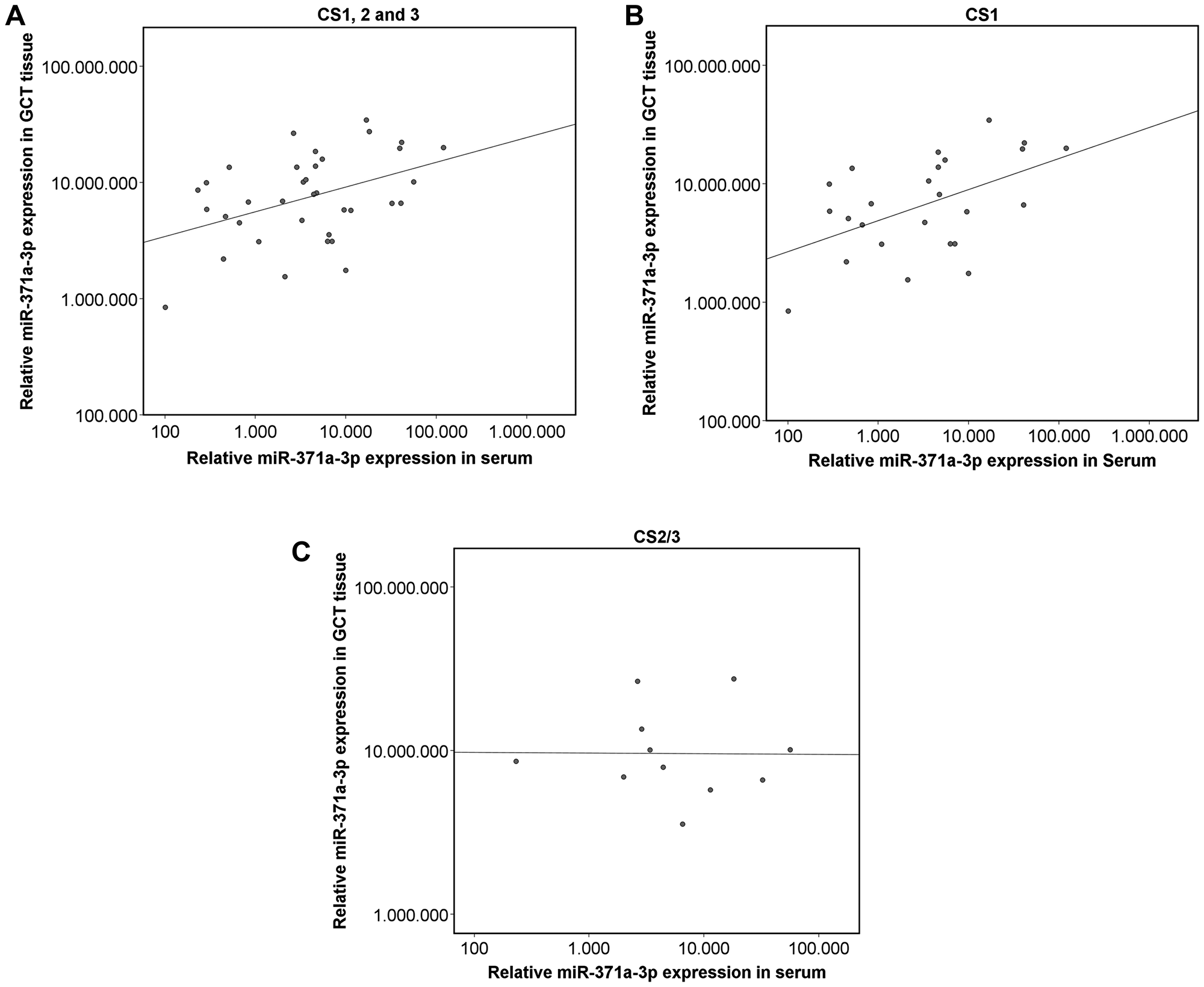 Scatterplot of the relative miR-371a-3p expression in GCT tissue and corresponding serum levels.