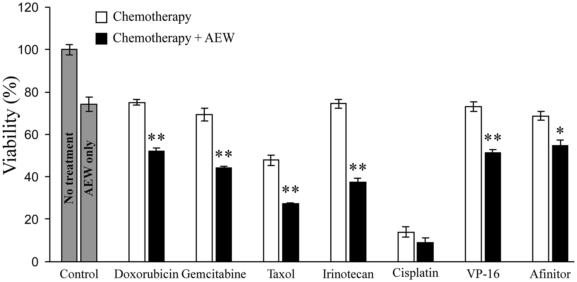 Effect of AEW541 in combination with anti-cancer drugs on MCF7 cell viability.
