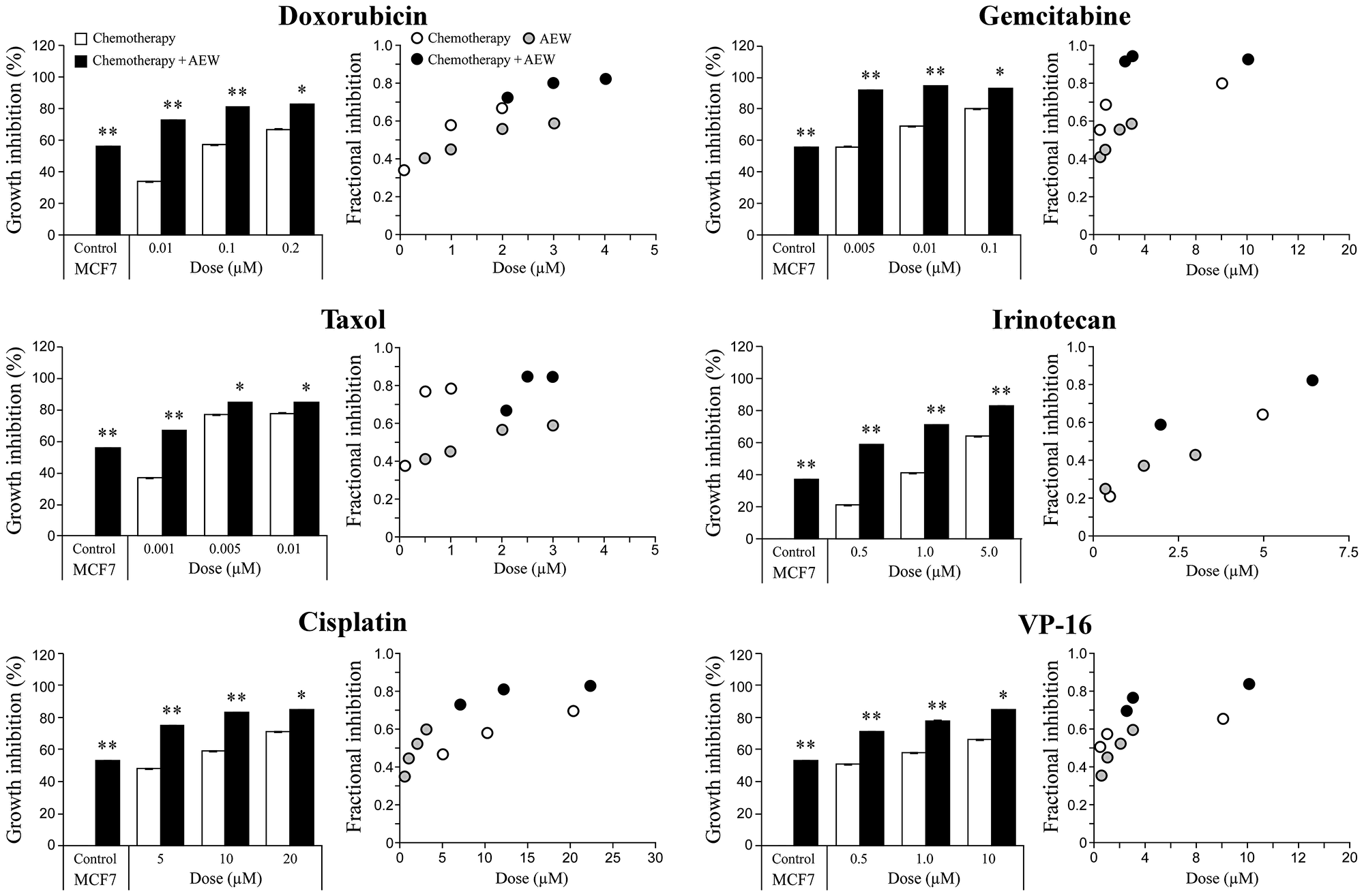 Synergistic killing effect of AEW541 in combination with chemotherapeutic agents.