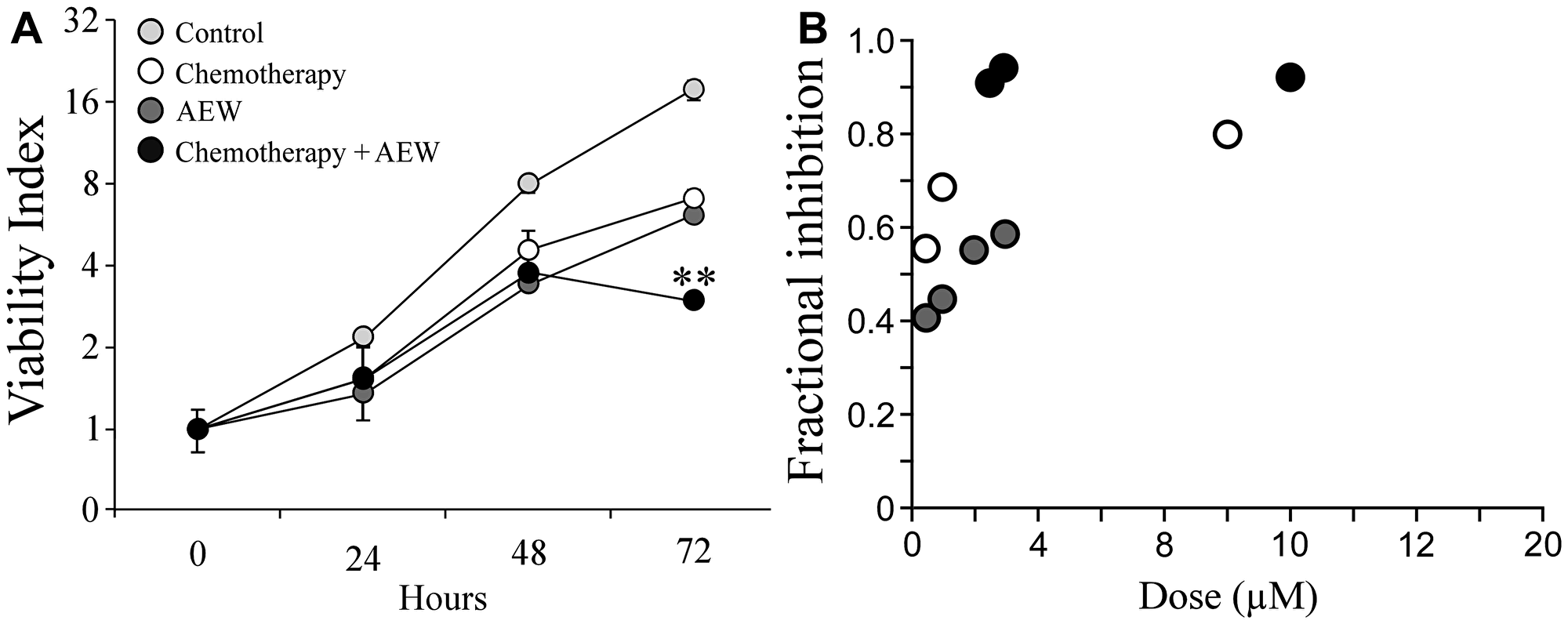 Synergistic effect of AEW541 and gemcitabine co-treatment on cell viability.